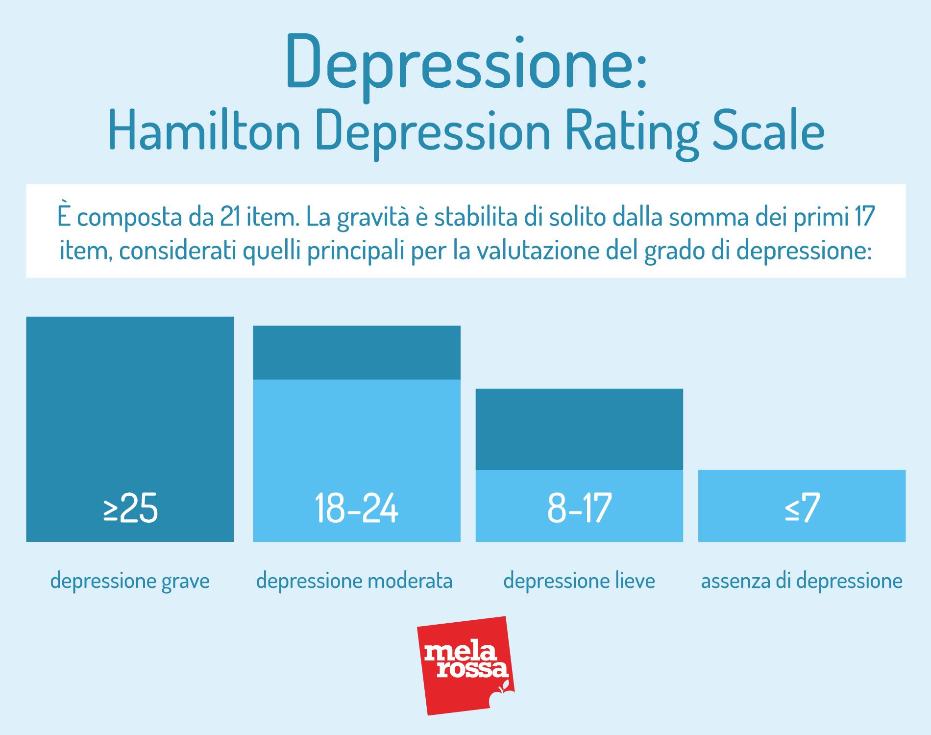 depressione: scala Hamilton