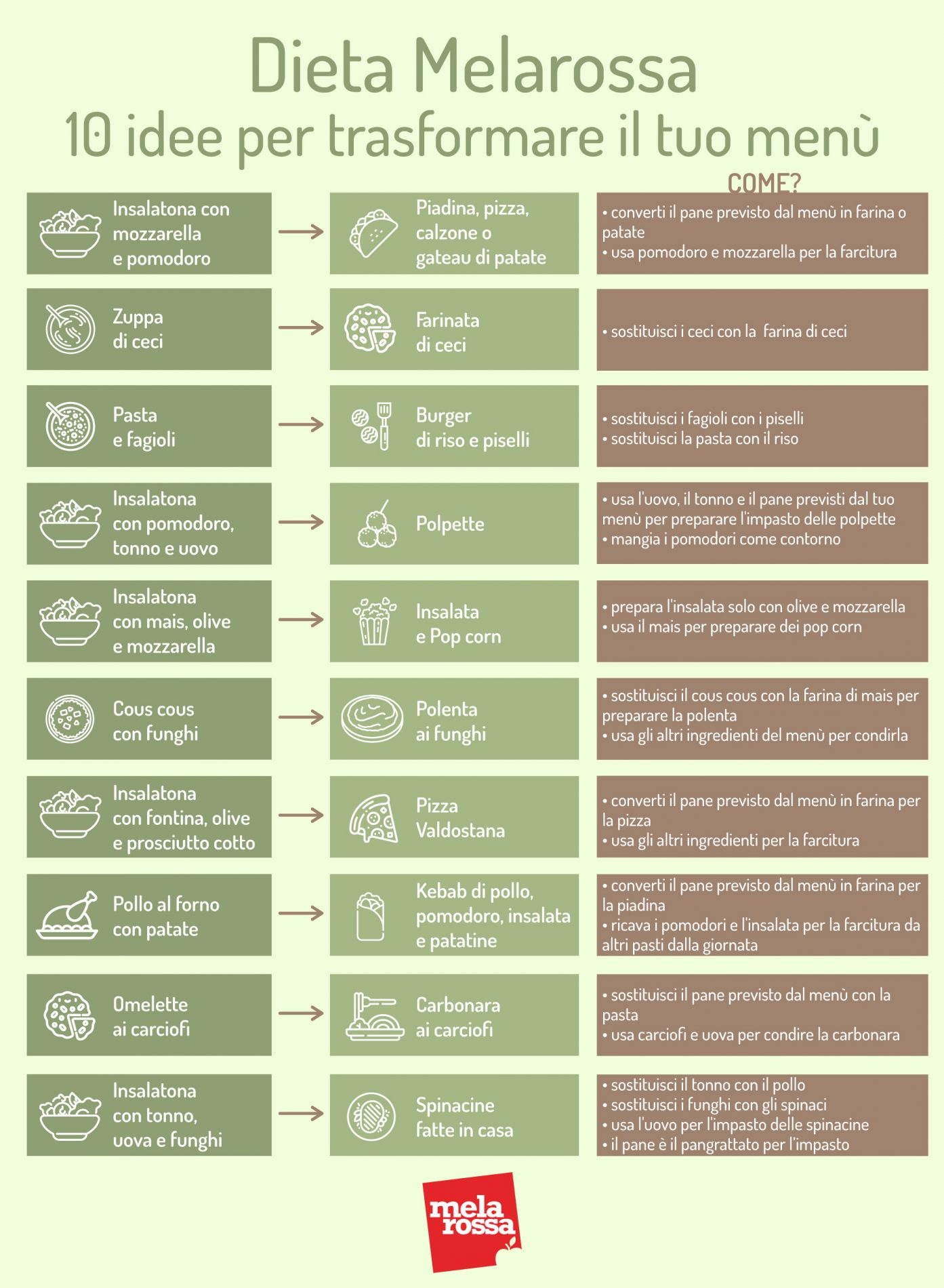 dieta melarossa 10 idee per trasformare piatti menù