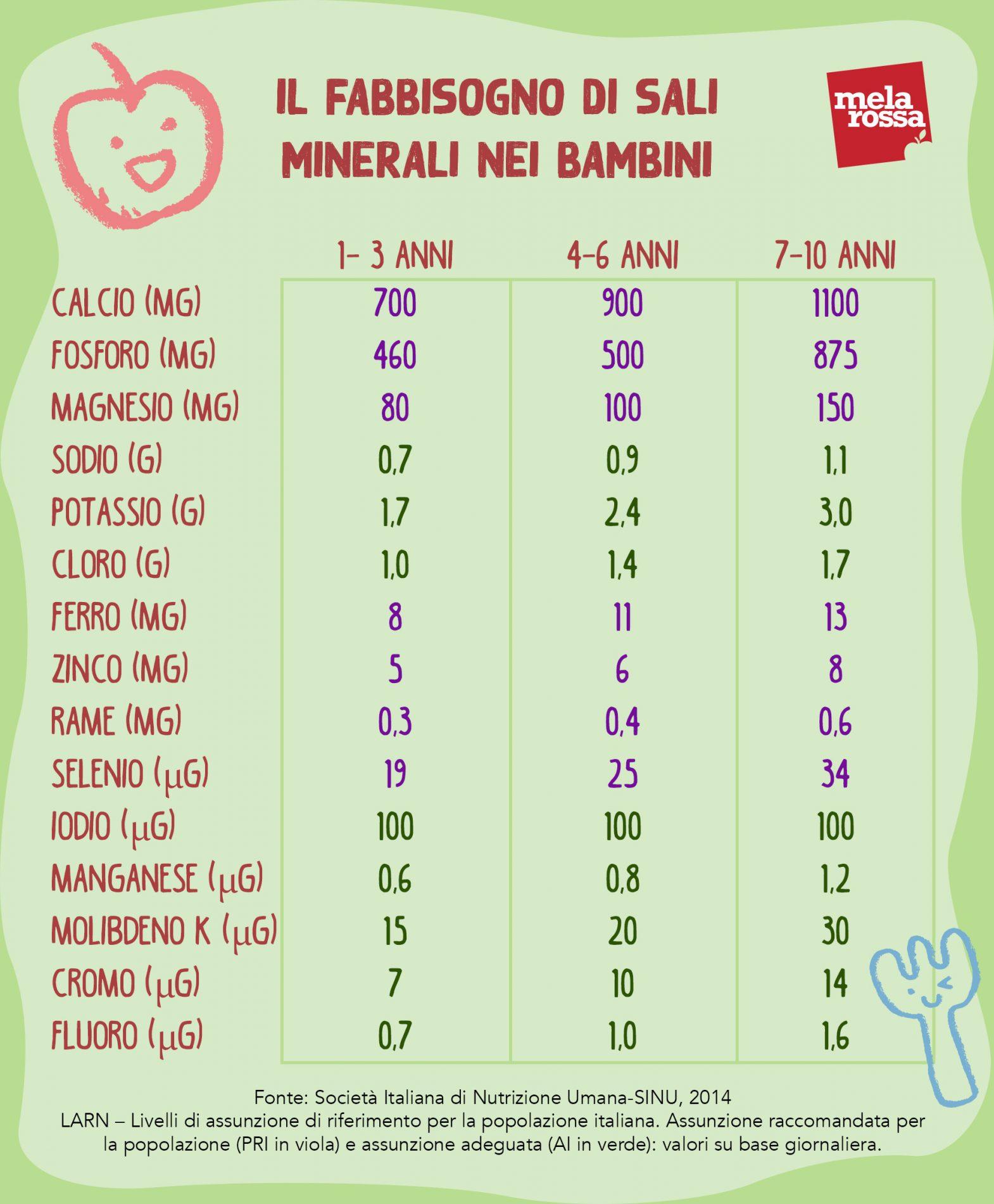 Educazione alimentare dei bambini: fabbisogno sali minerali
