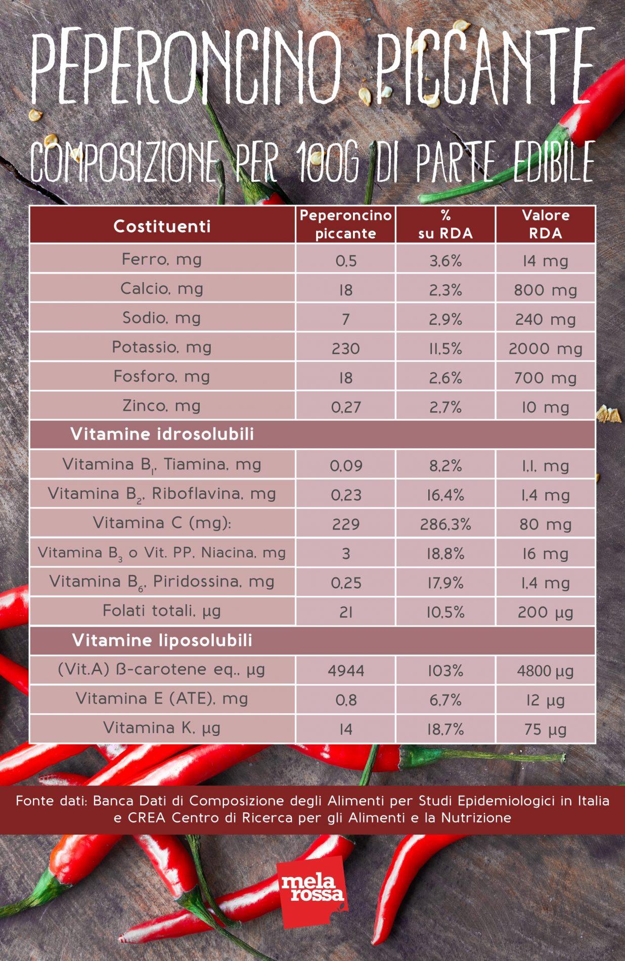 Peperoncino: valori nutrizionali
