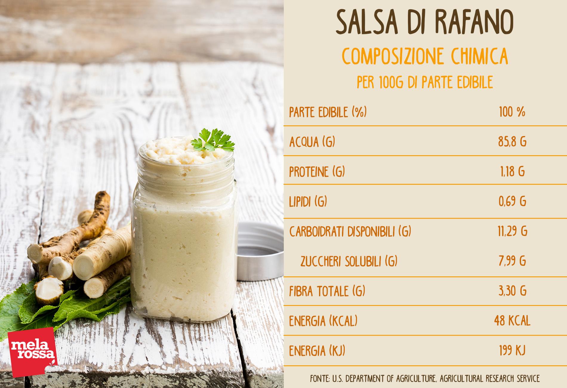 salsa di rafano: valori nutrizionali