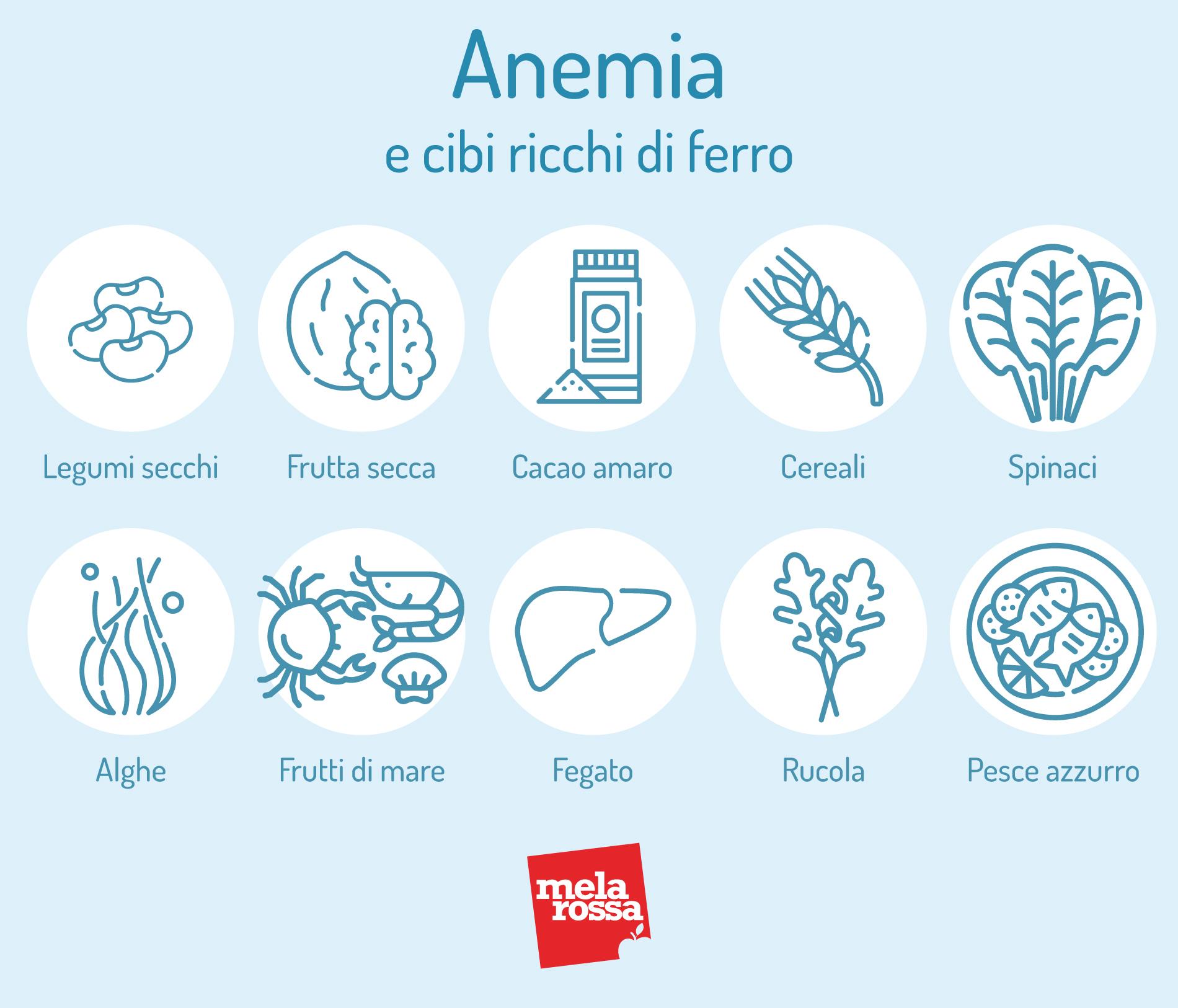 Anemia e cibi ricchi di ferro