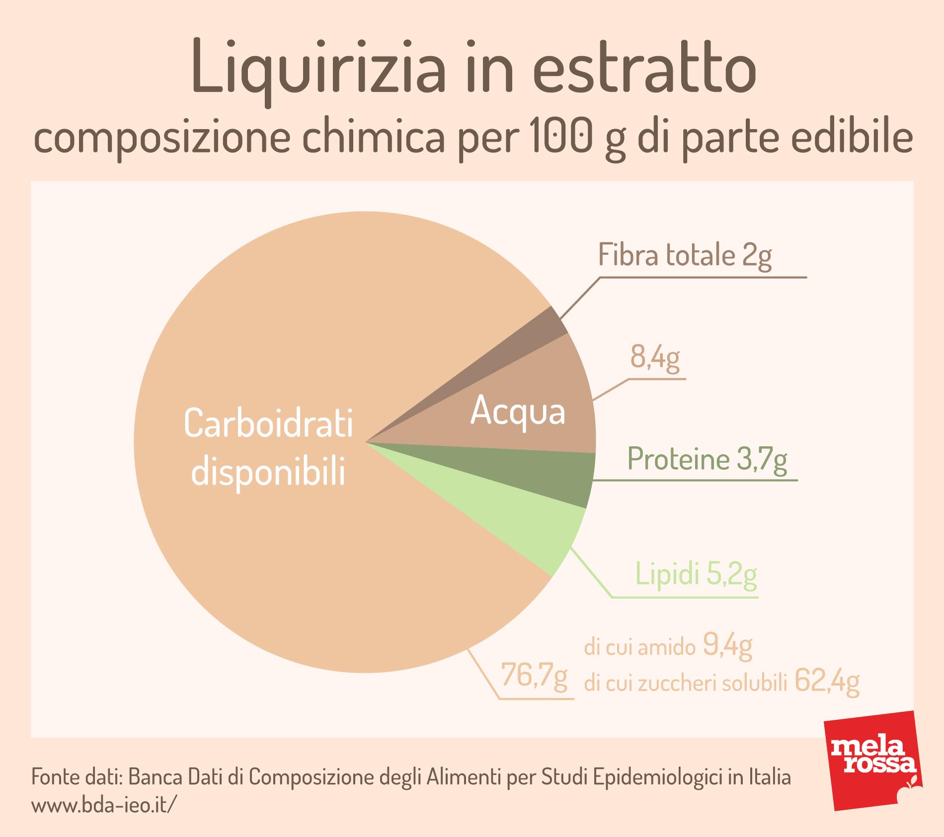 liquirizia: valori nutrizionali