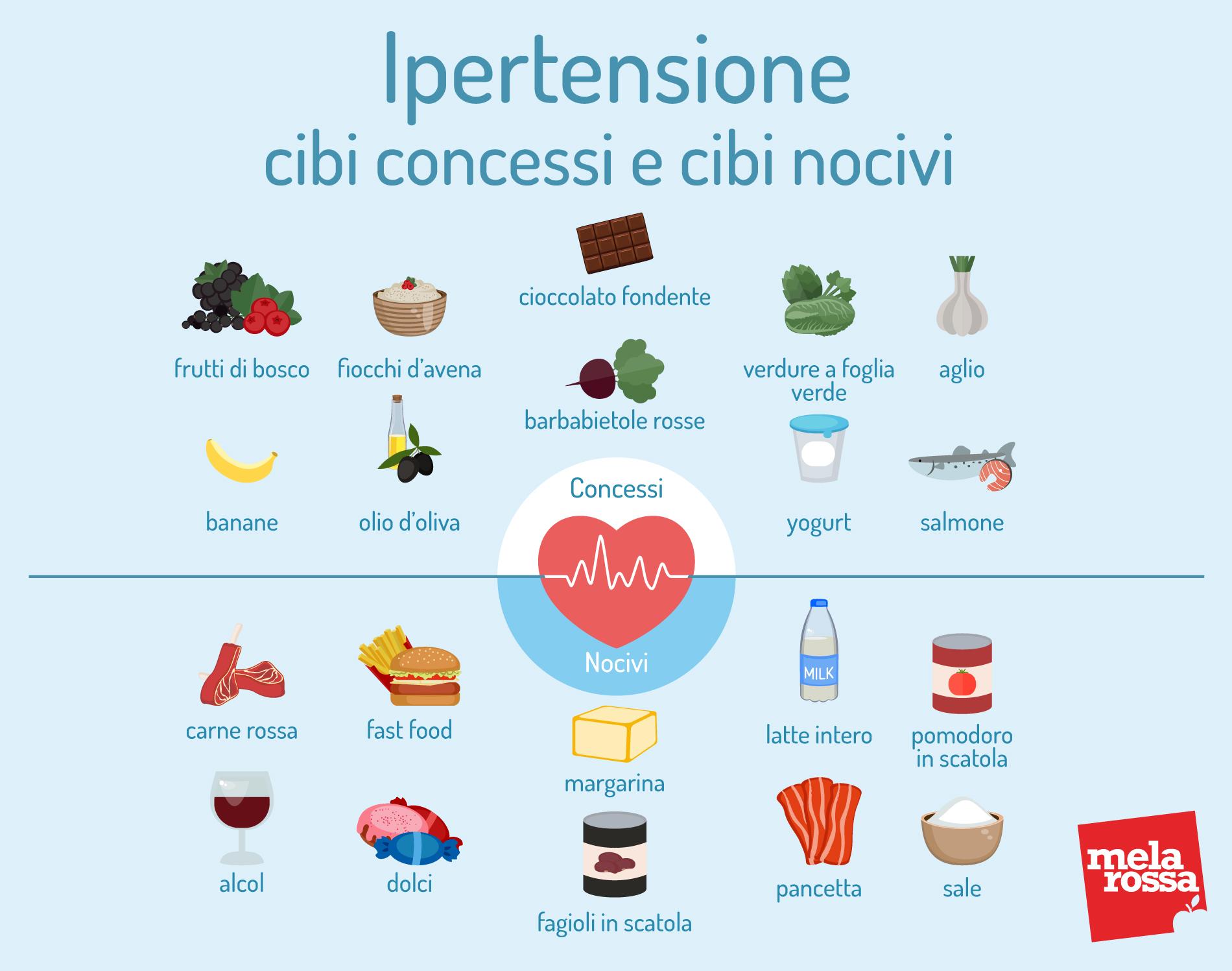ipertensione: cibi si e cibi da evitare