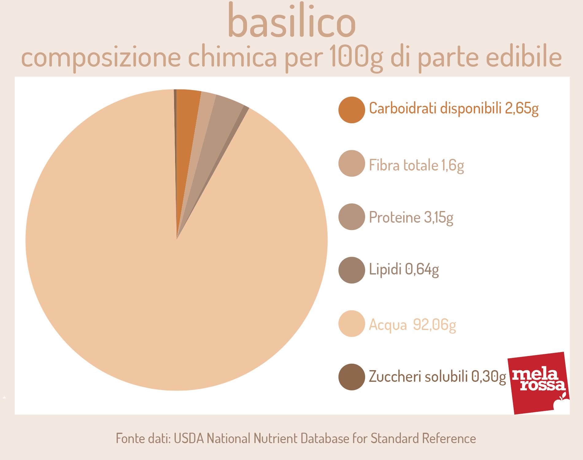 Basilico: coposizione chimica