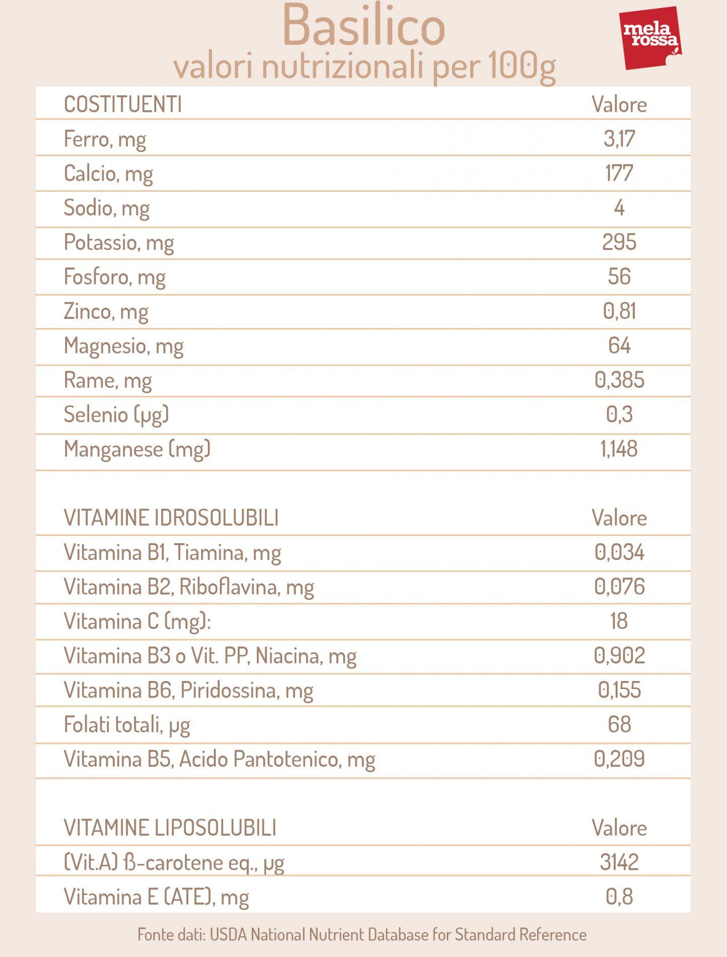 basilico: valori nutrizionali