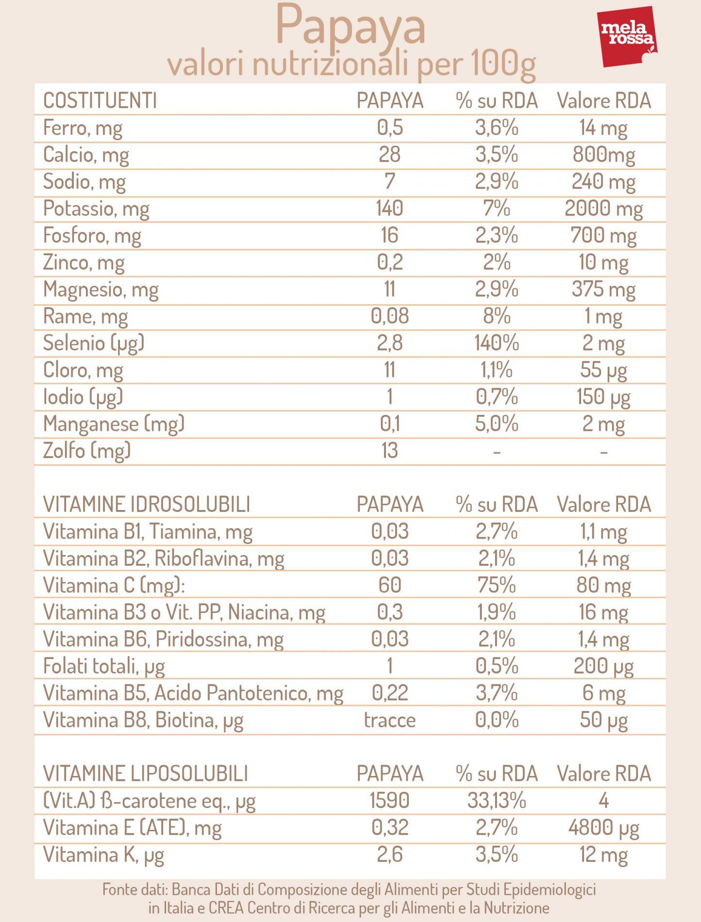 Papaya: valori nutrizionali