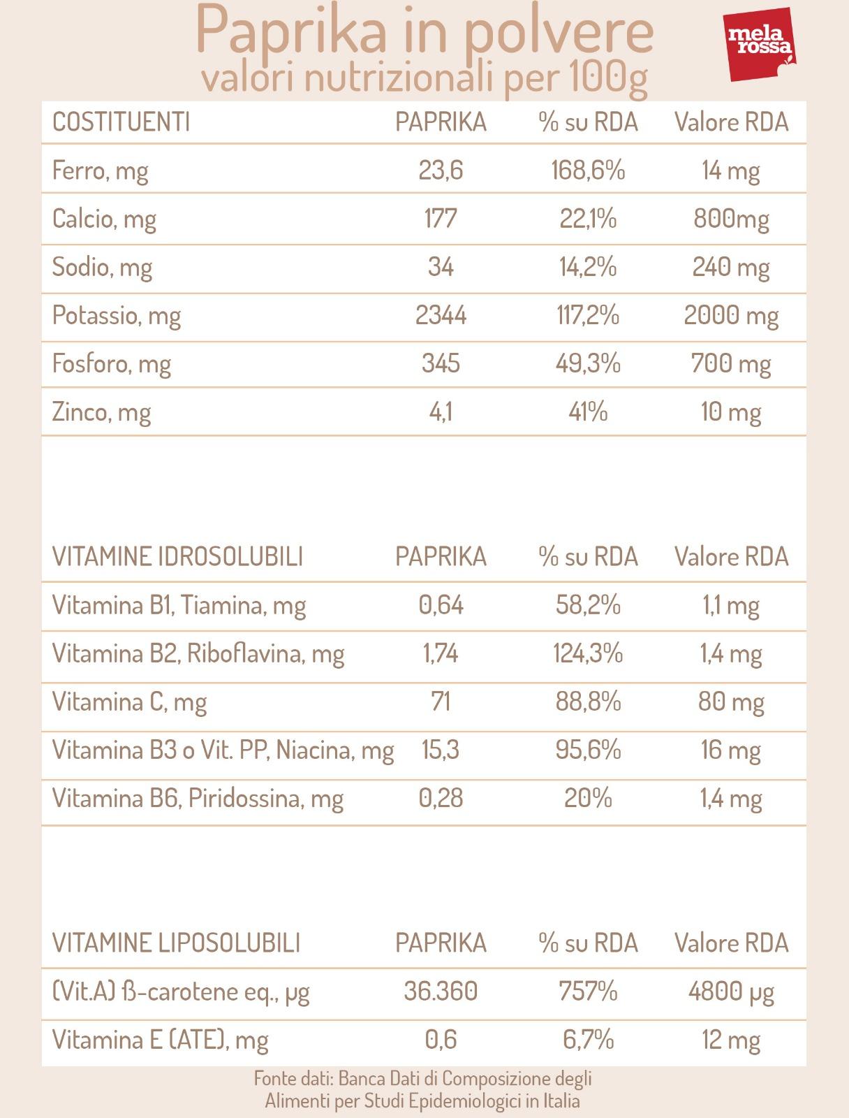 paprika in polvere: valori nutrizionali