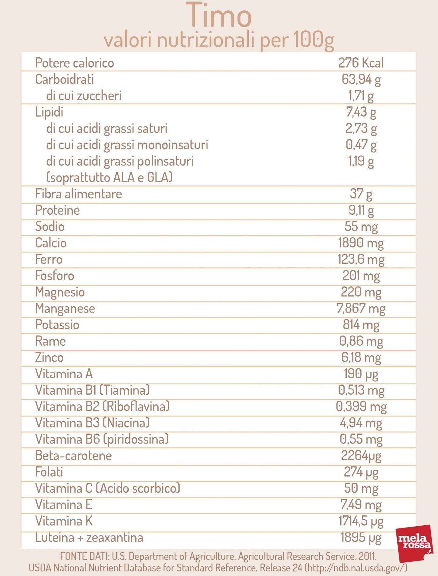 timo: valori nutrizionali
