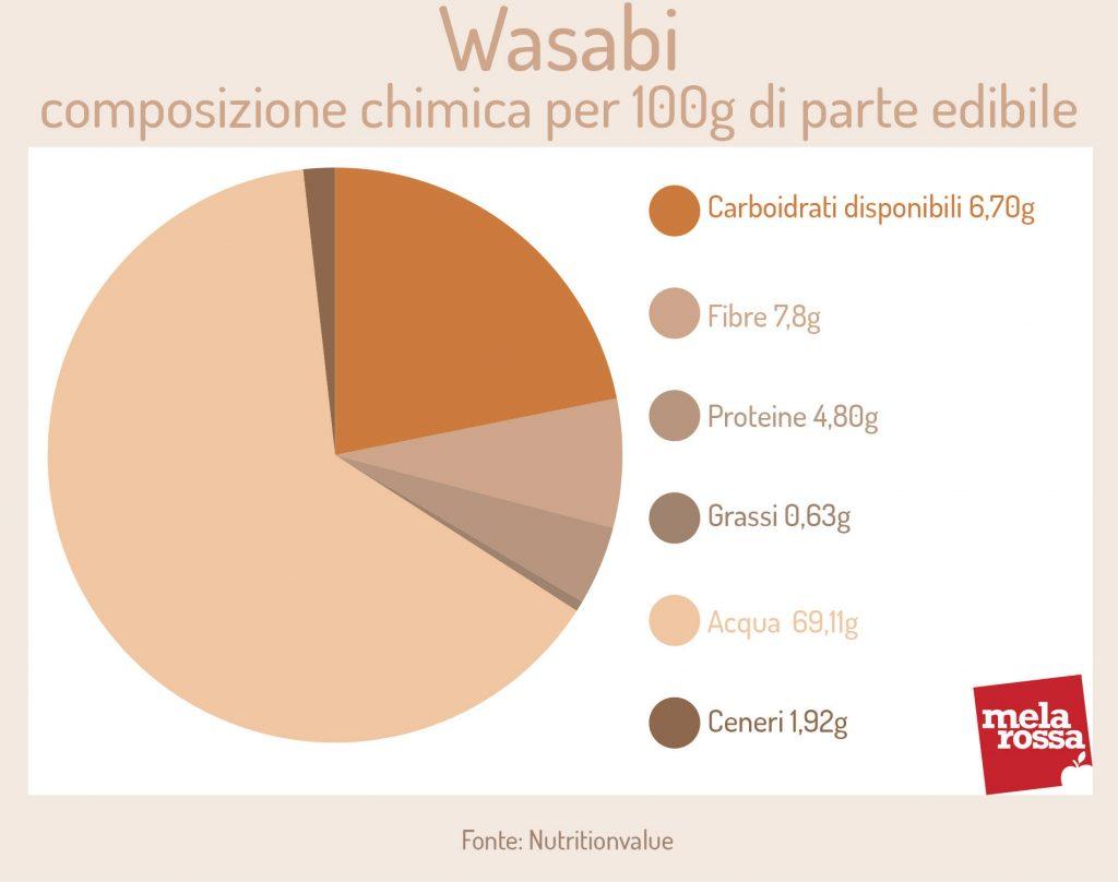 Wasabi: composizione chimica