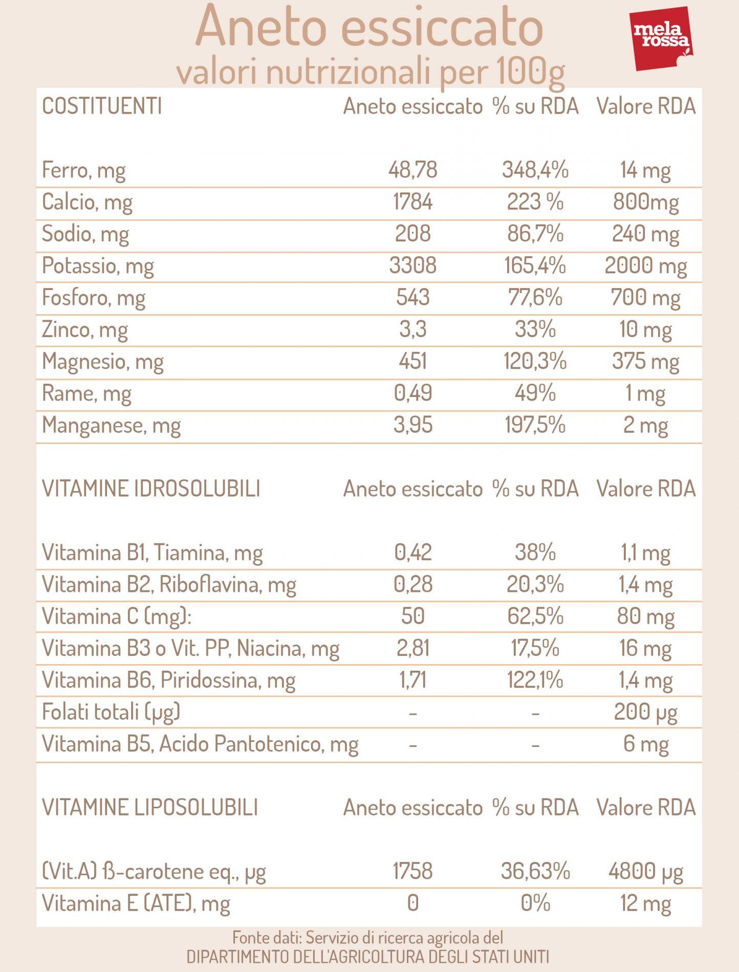 aneto essiccato: valori nutrizionali