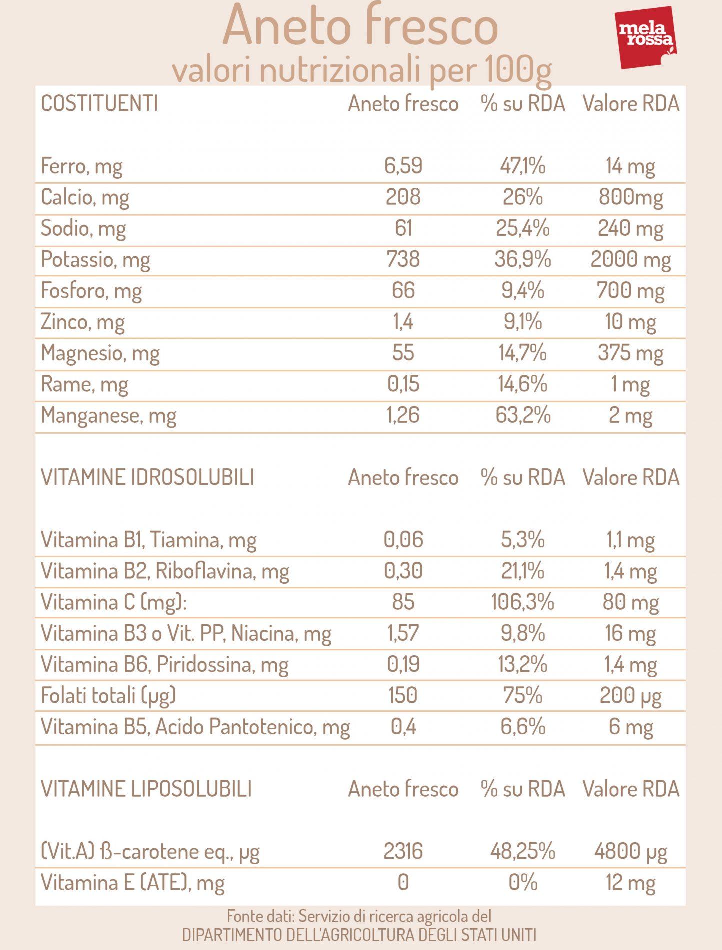 aneto fresco: valori nutrizionali