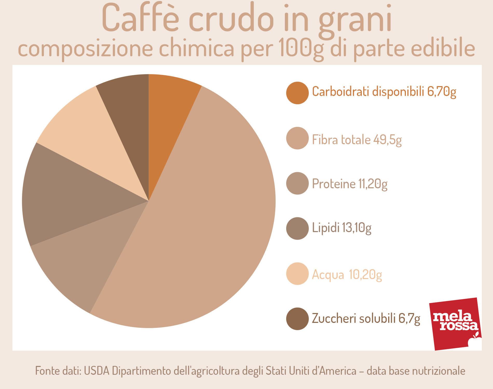Caffè crudo in grani: composizione chimica