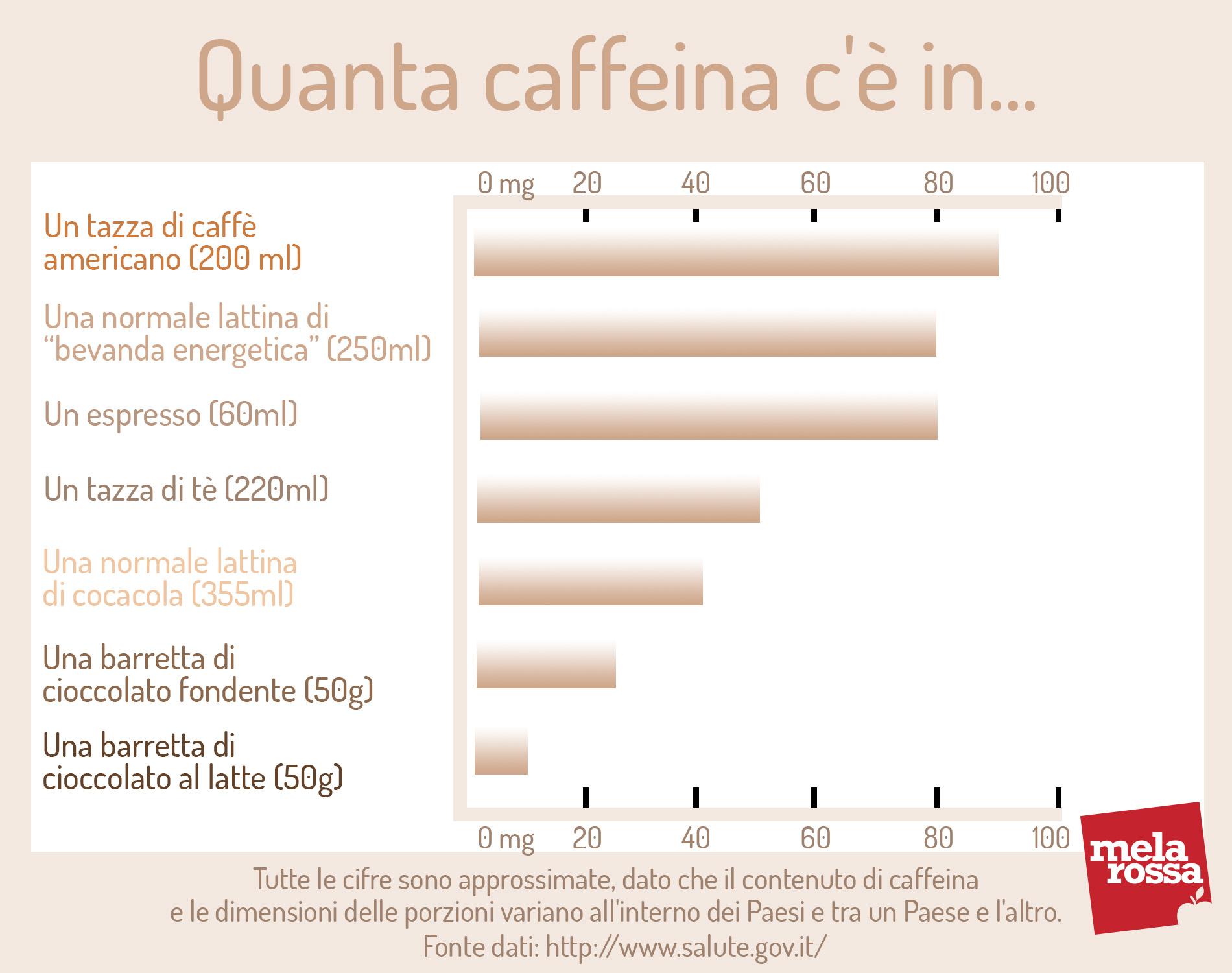 caffeina: contenuto di caffeina in prodotti