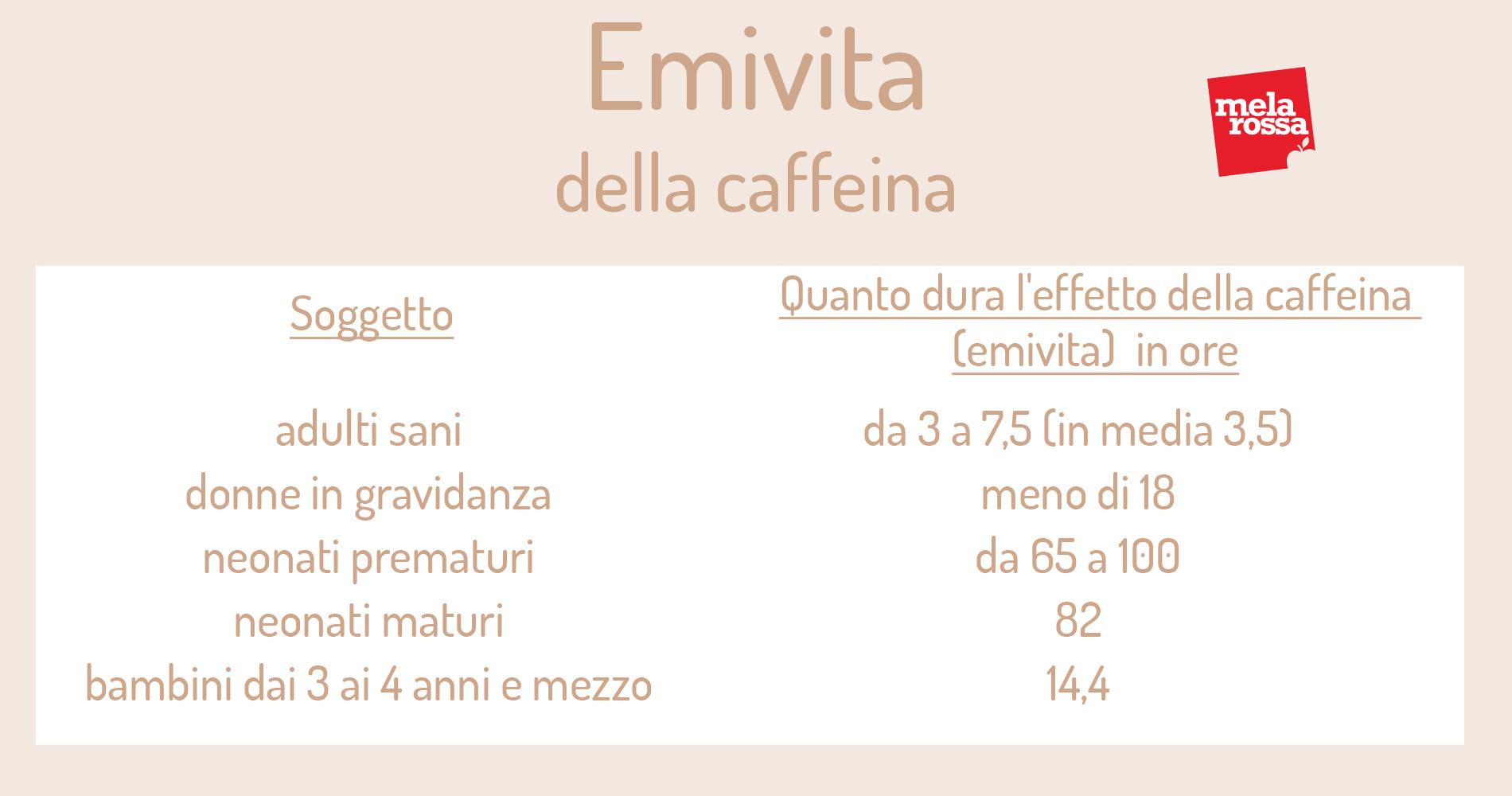 Assorbimento della caffeina