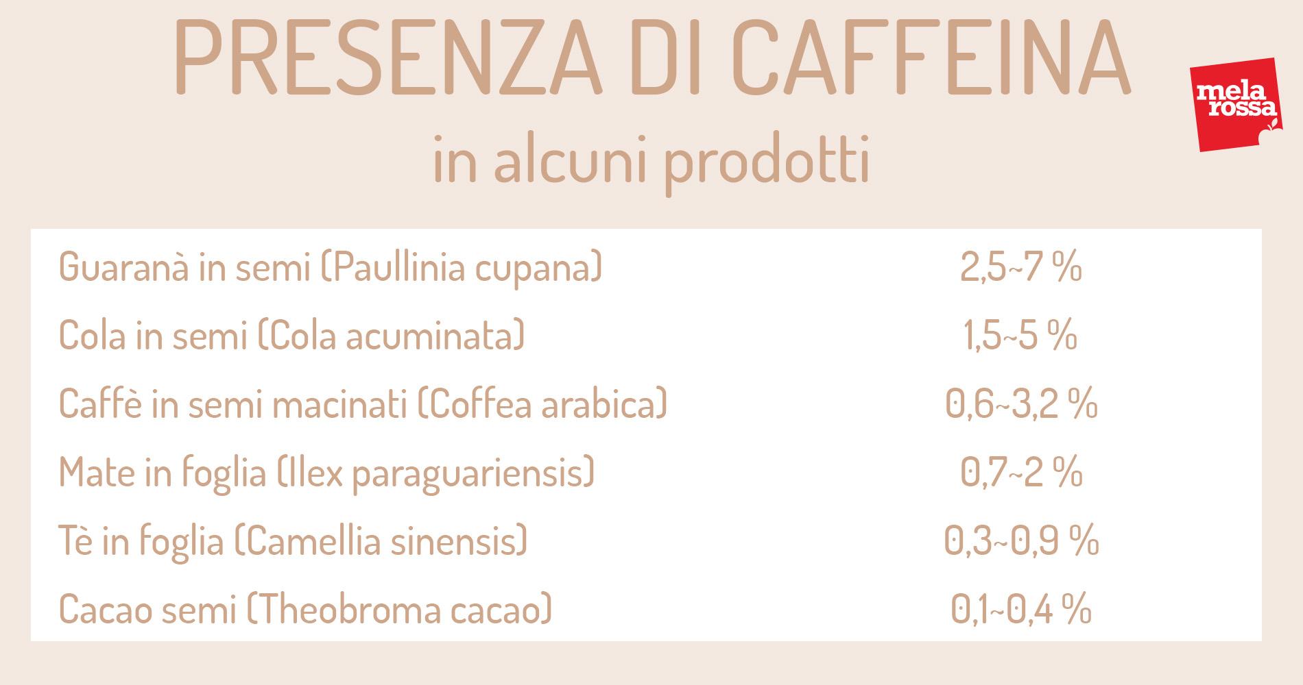 presenza di caffeina nei prodotti