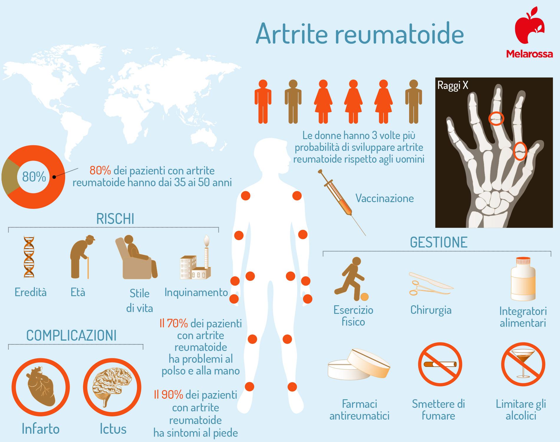 artrite reumatoide: infografica