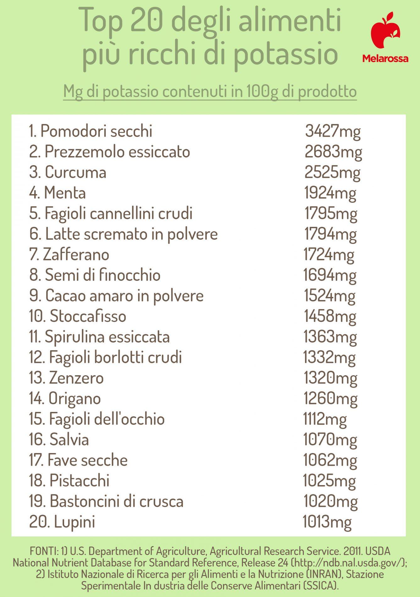 la top 20 degli alimenti più ricchi di potassio