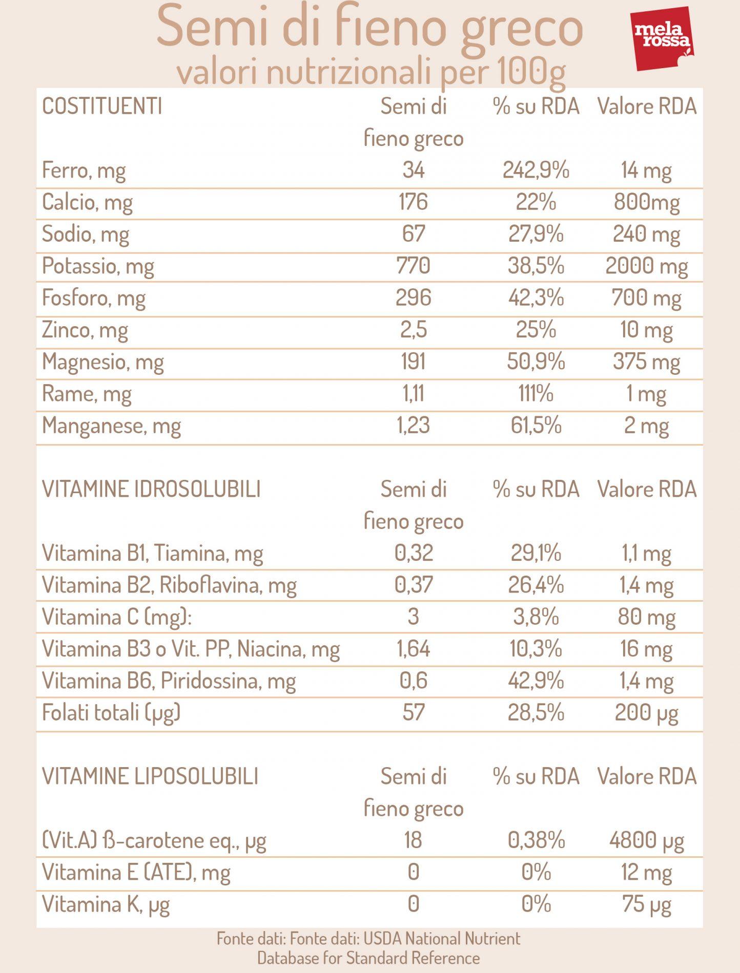 semi di fieno greco: valori nutrizionali