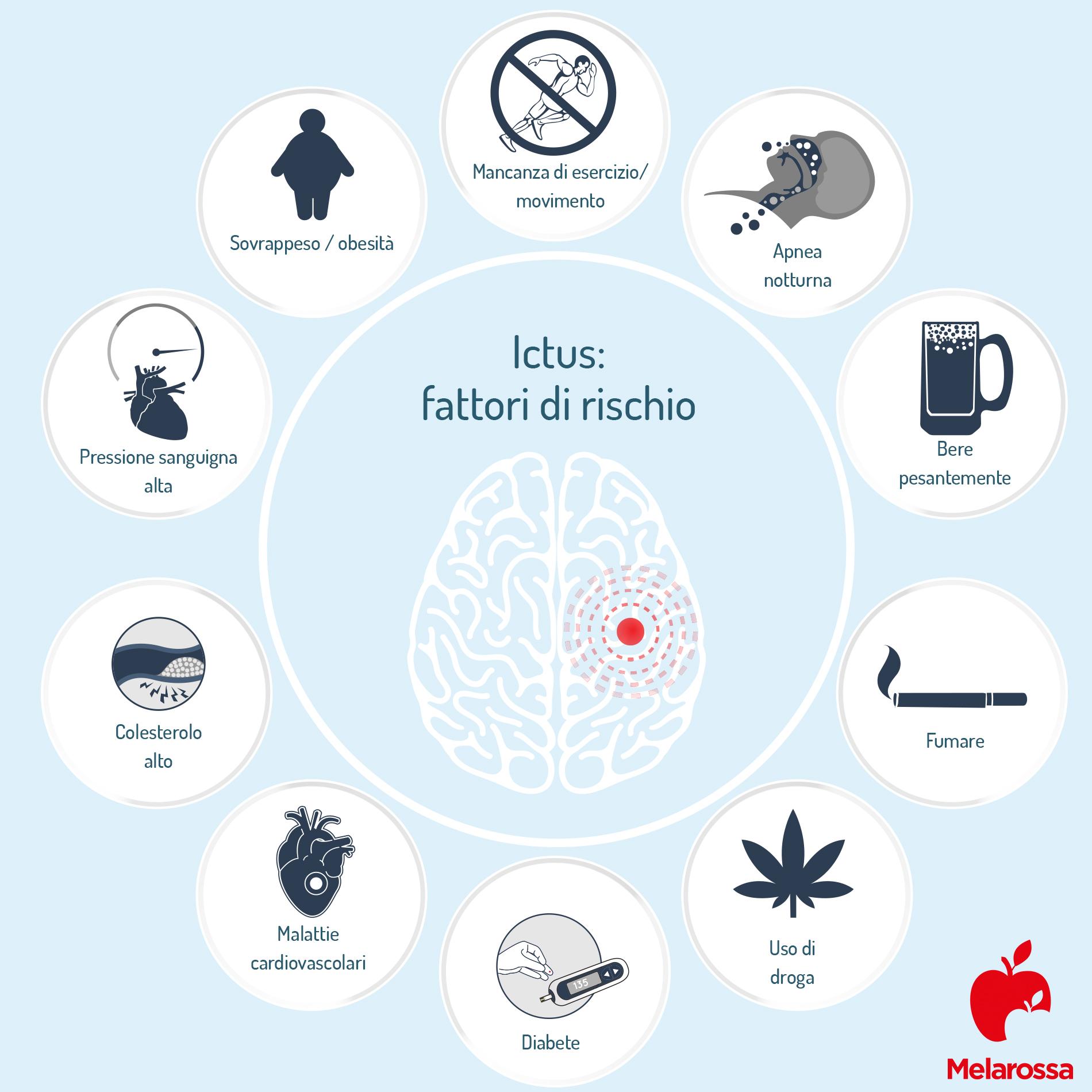 Ictus: fattori
