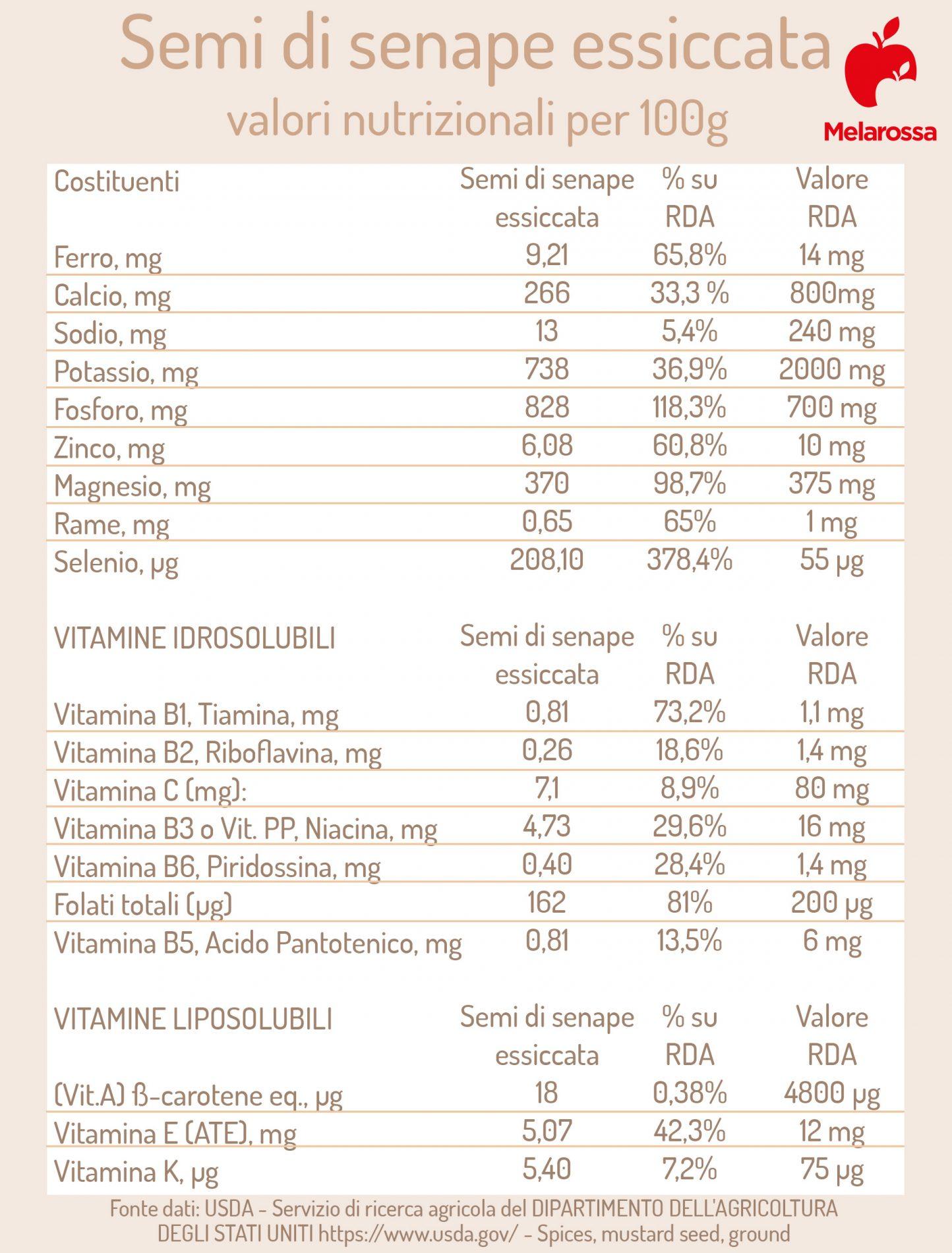 semi di senape: valori nutrizionali