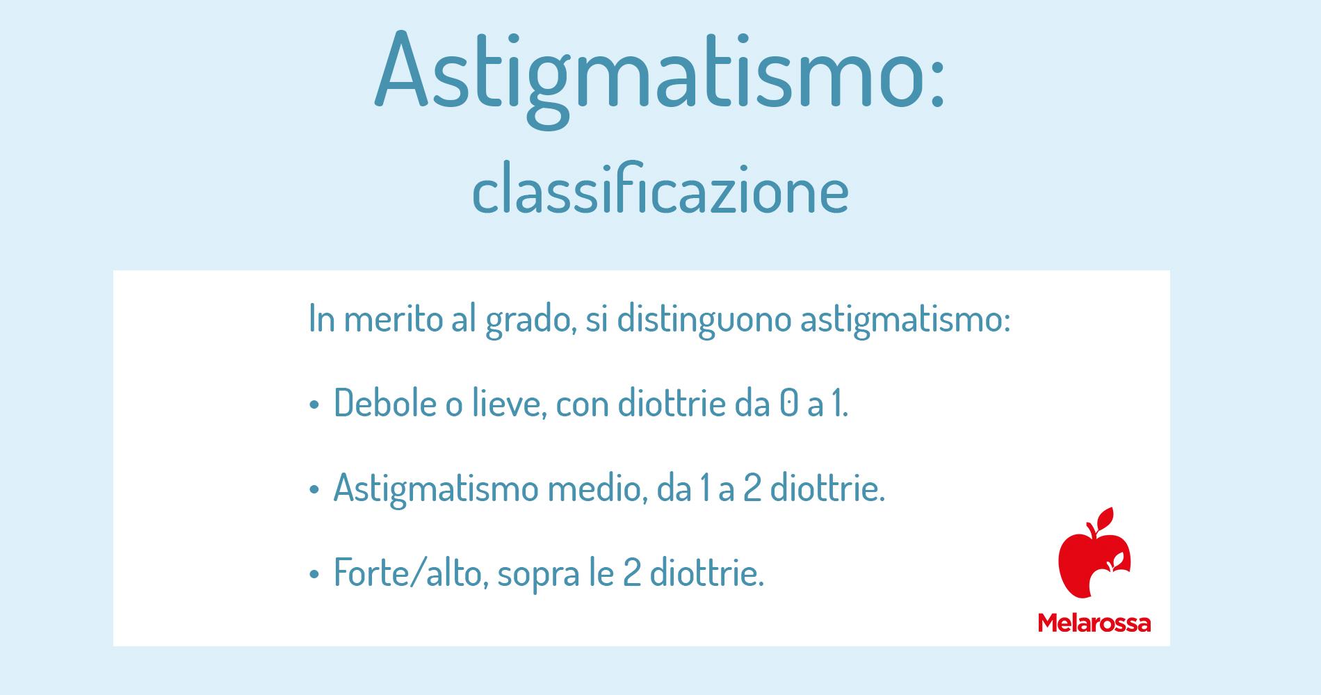 astigmatismo: classificazione