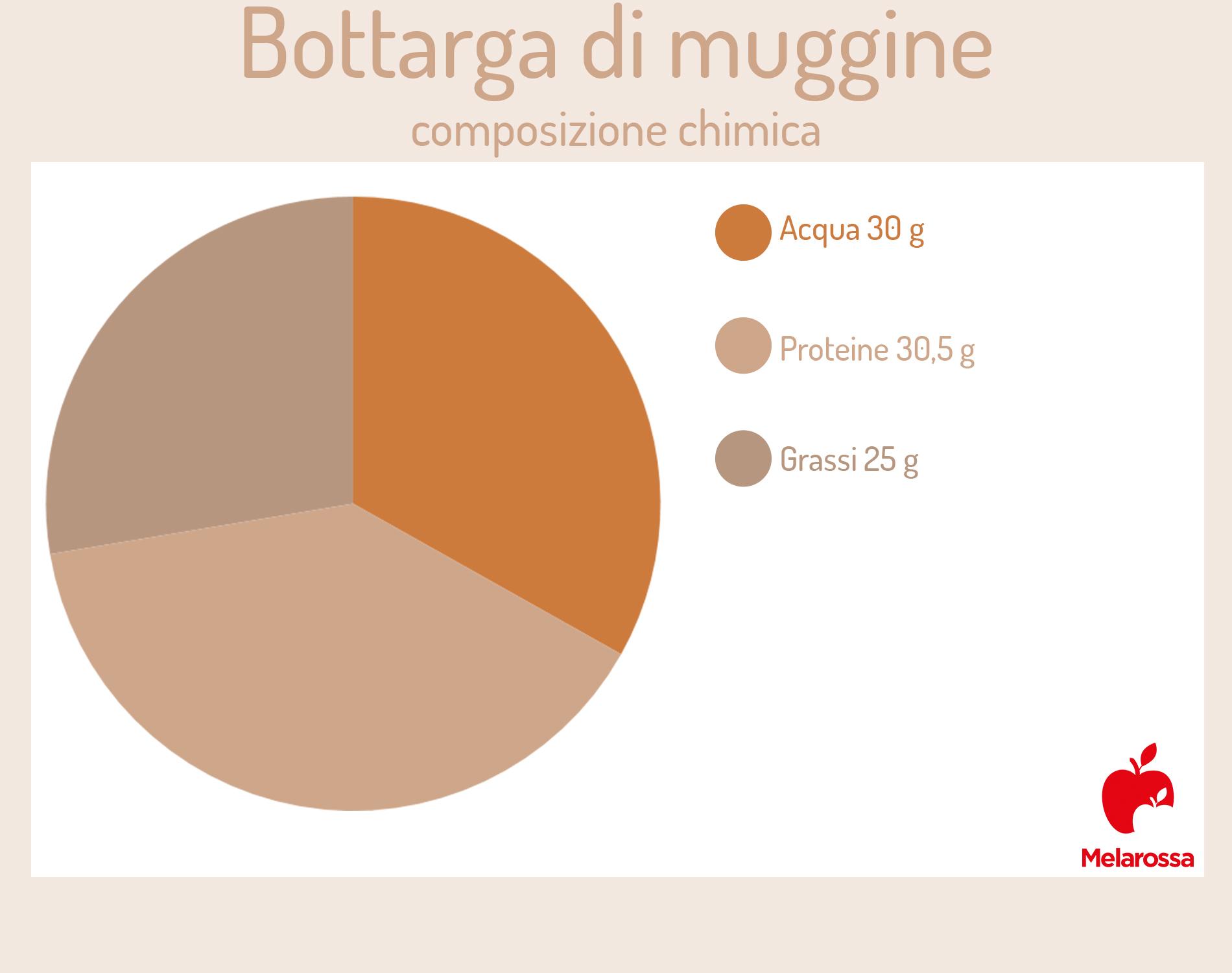 Bottarga: composizione chimica