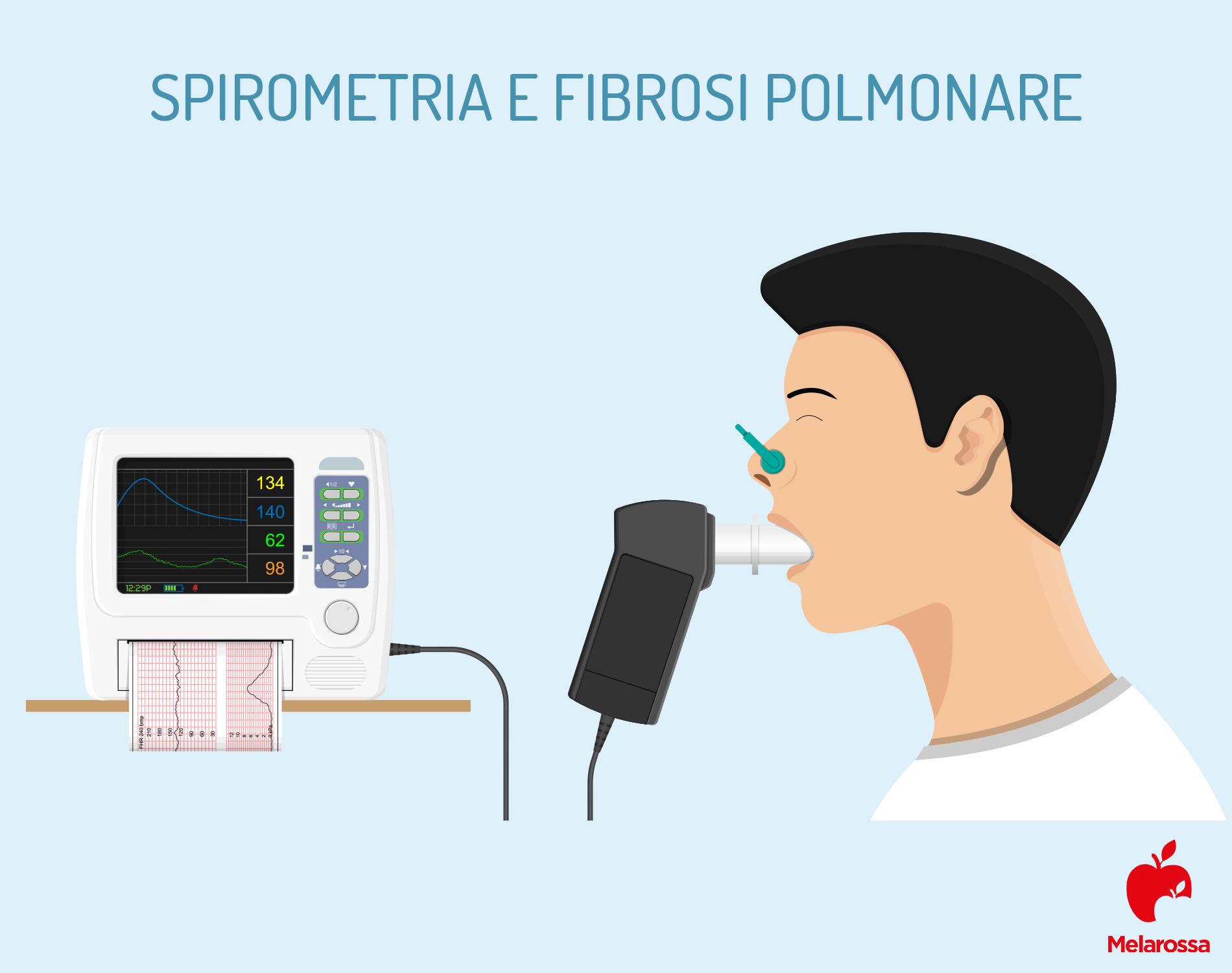 fibrosi polmonare: spirometria