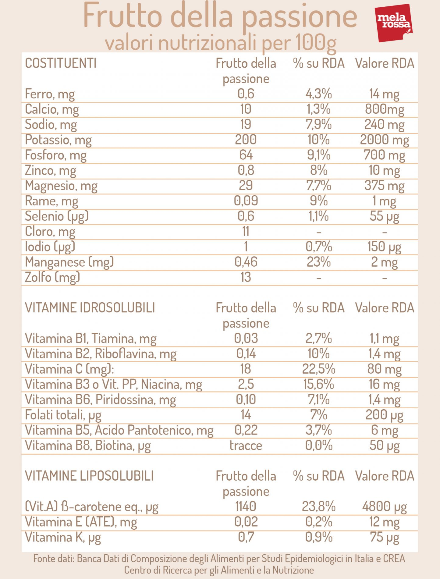 frutto della passione: valori nutrizionali
