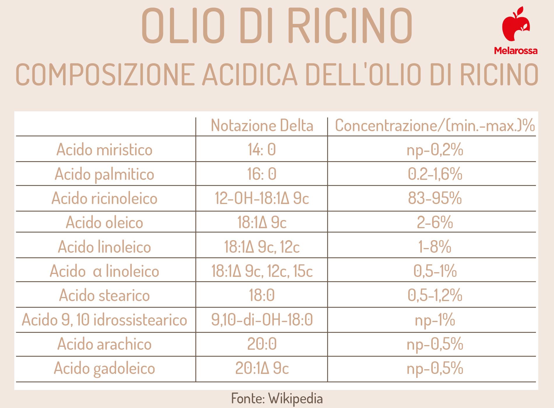 olio di ricino: composizione chimica