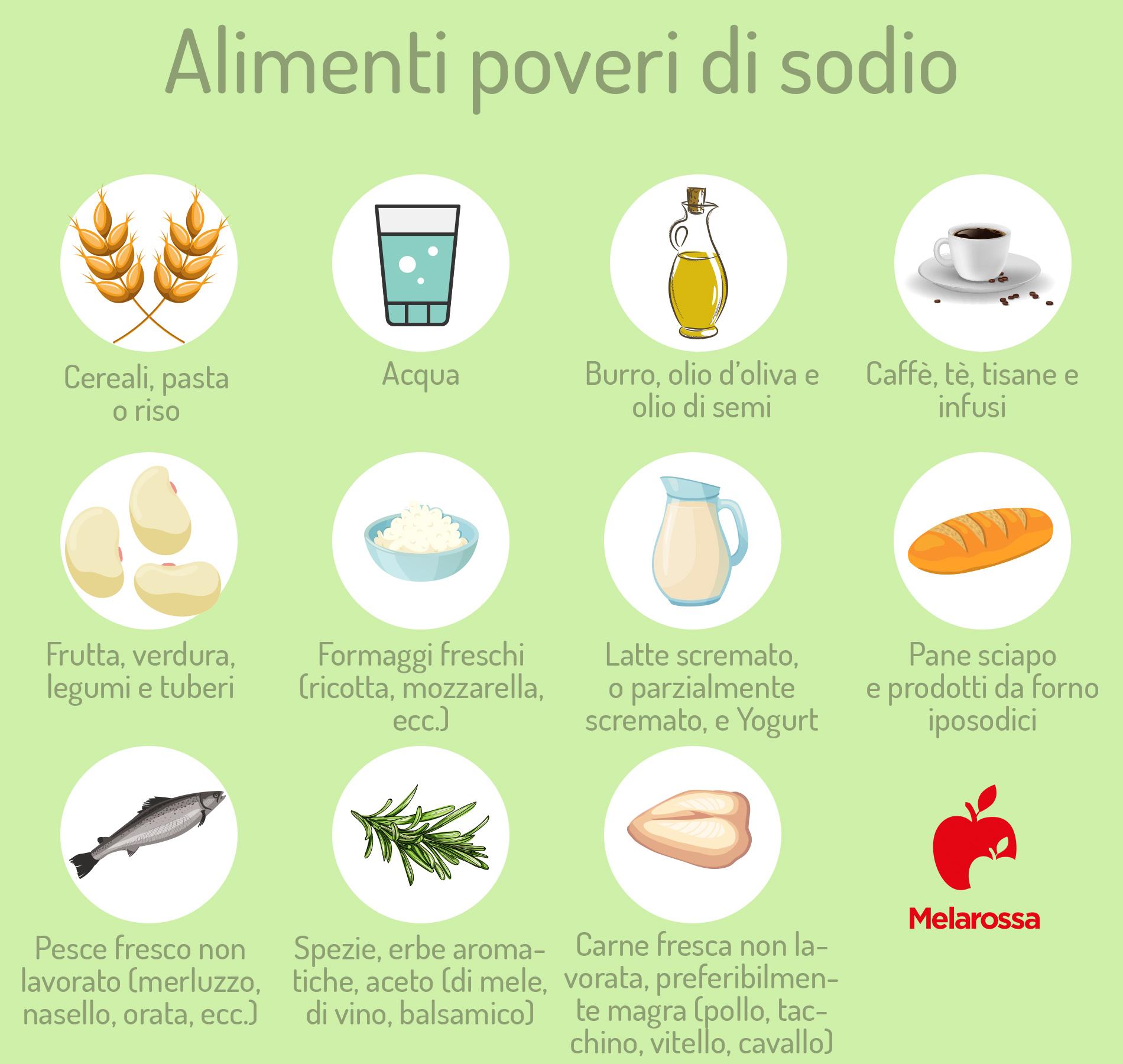 alimenti poveri di sodio