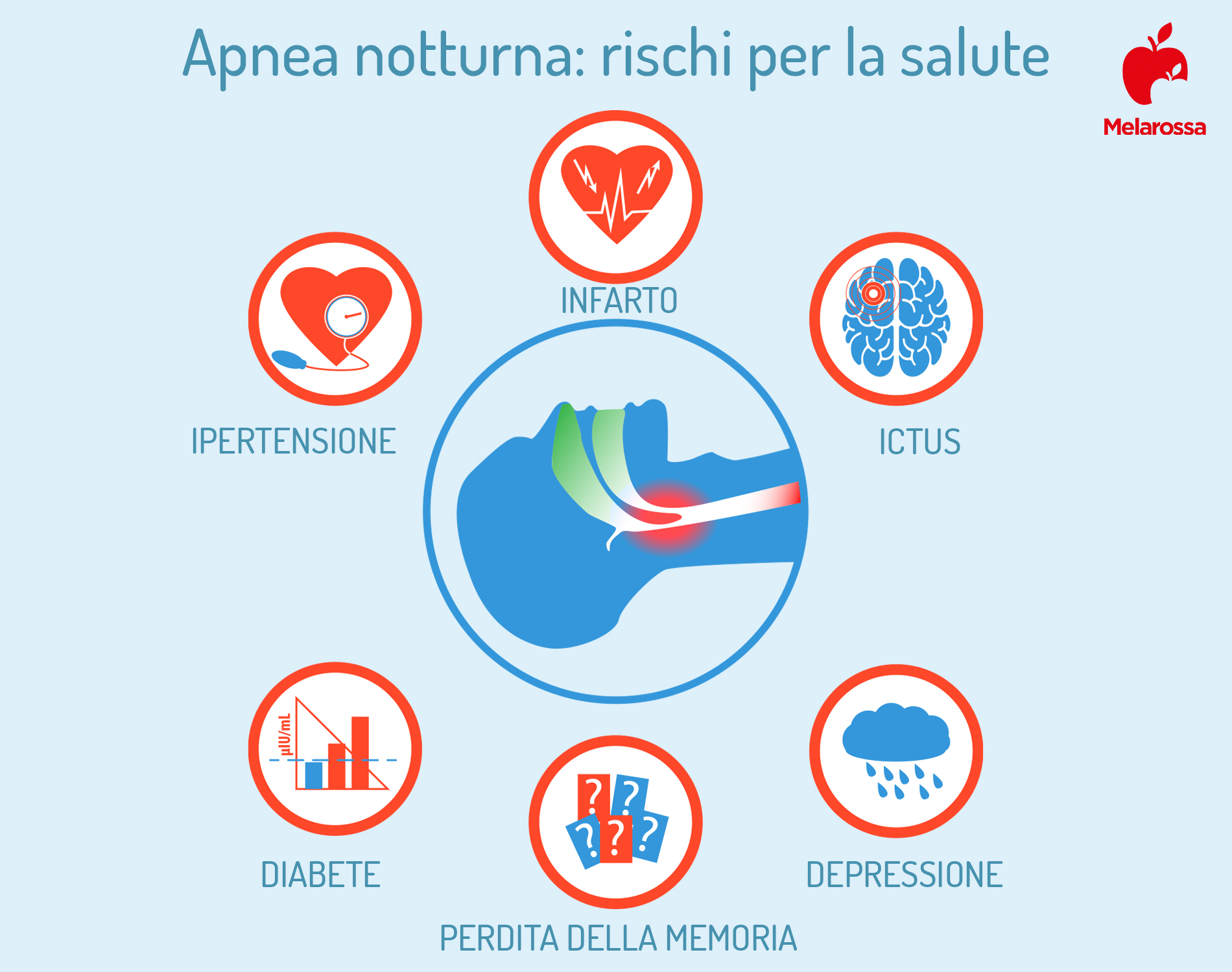apnea notturna: rischi per la salute