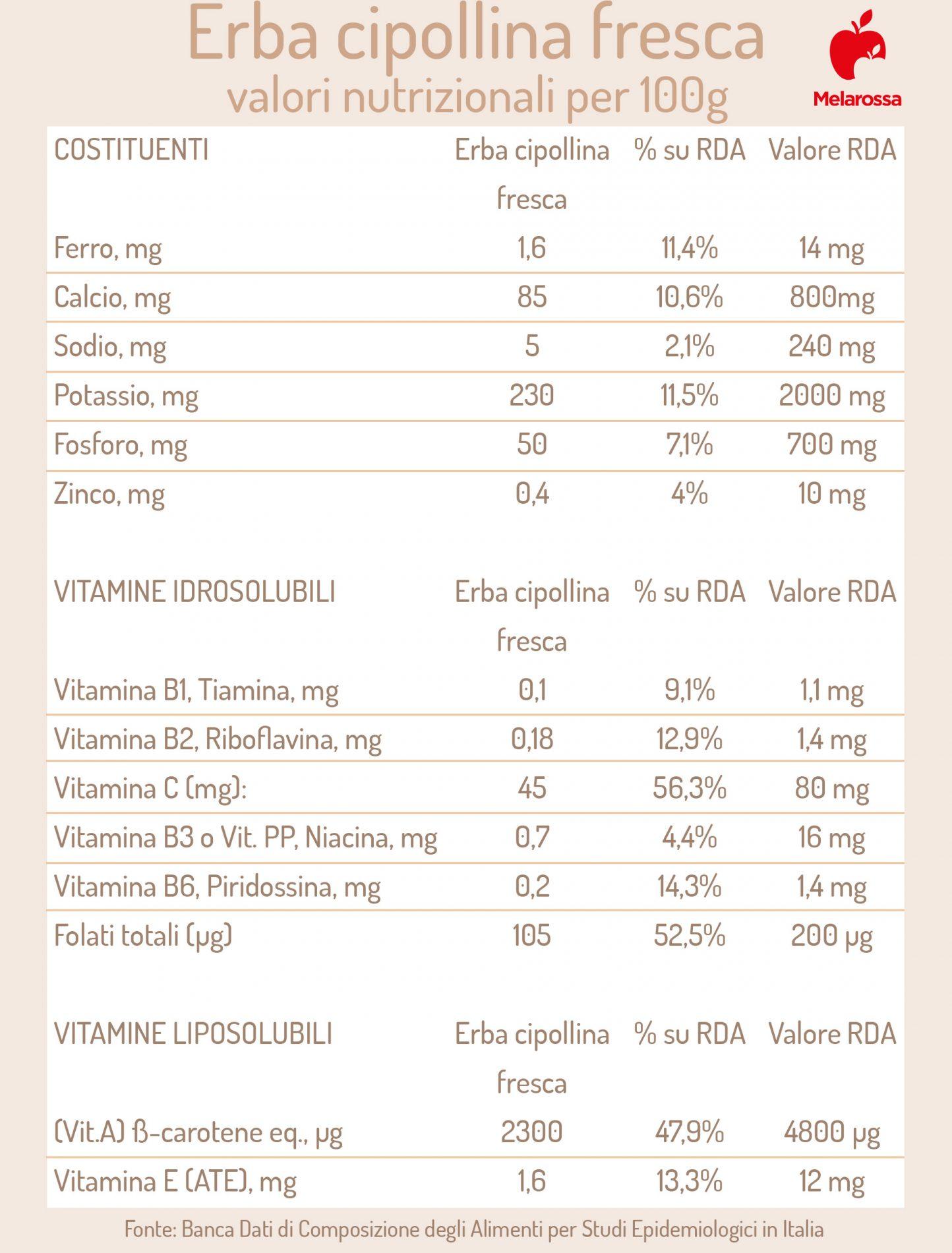 erba cipollina: valori nutrizionali