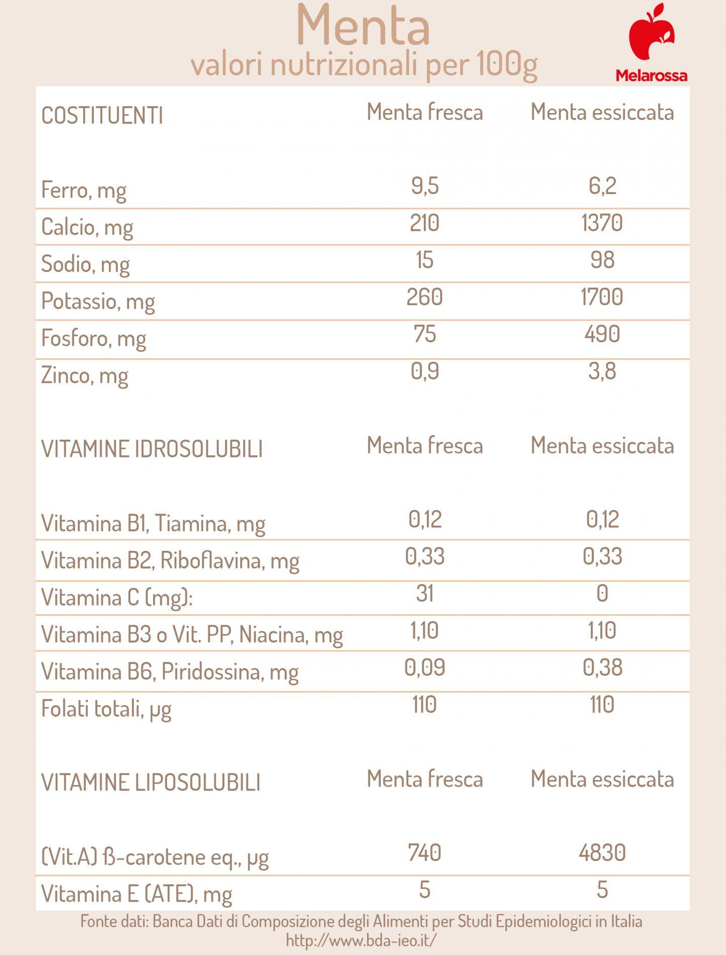 menta : valori nutrizionali