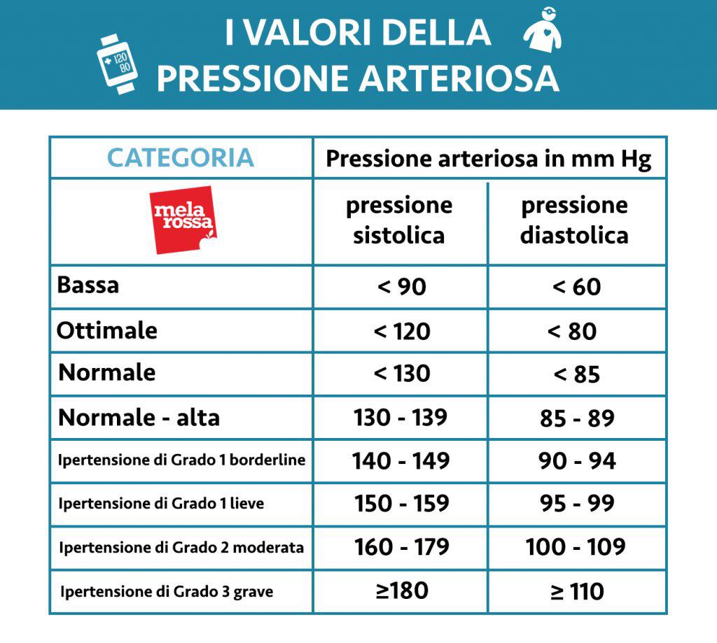 valori della pressione arteriosa