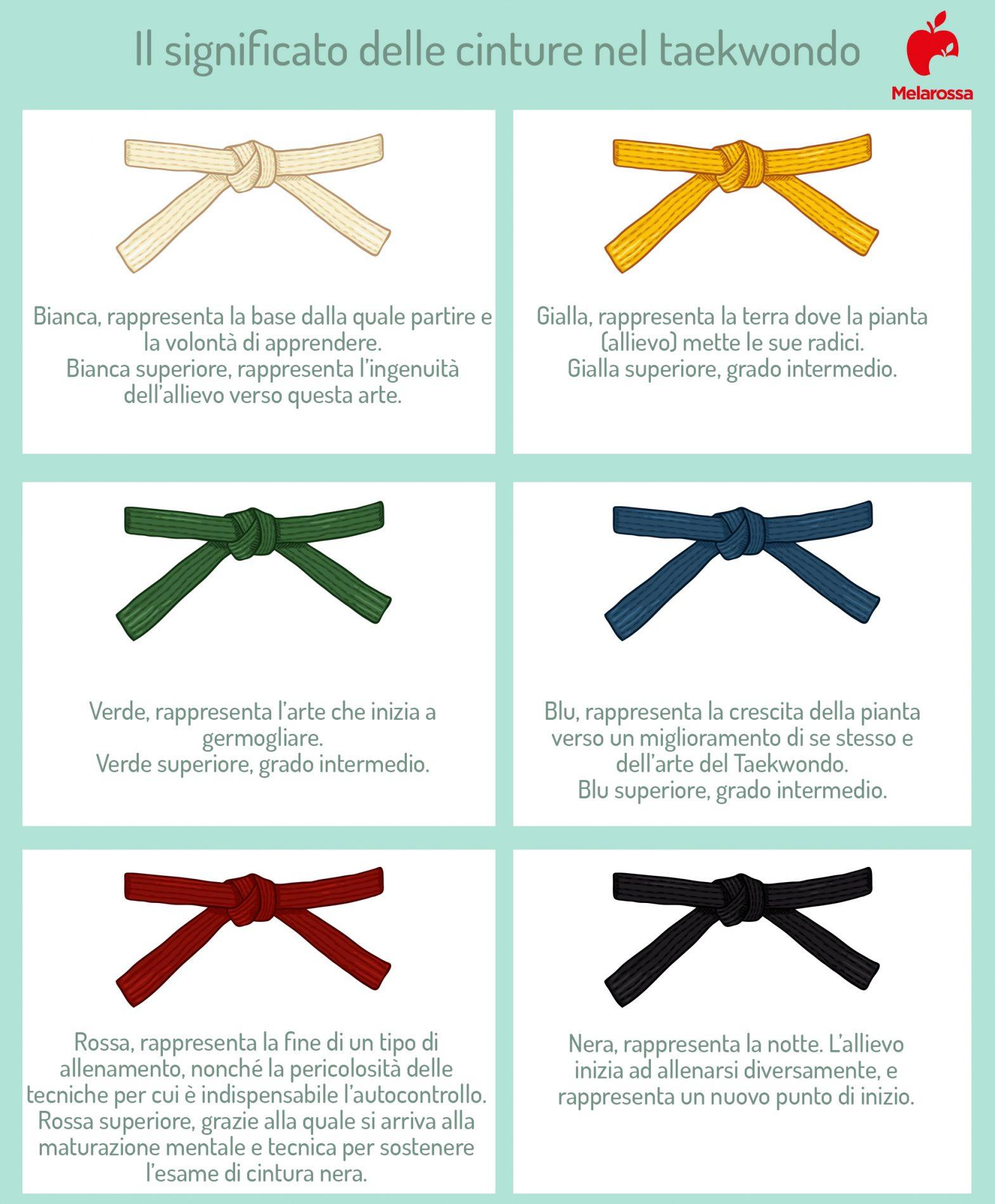 le cinture nel taekwondo
