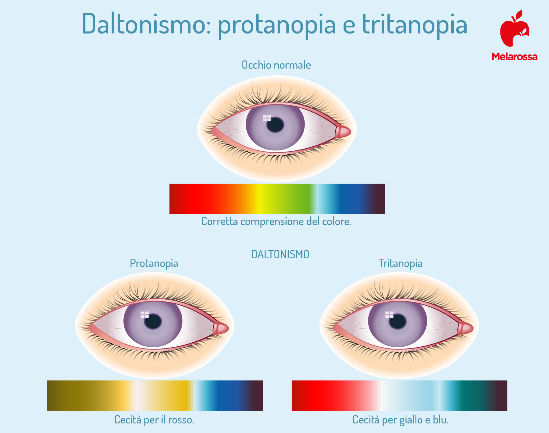 daltonismo e colori
