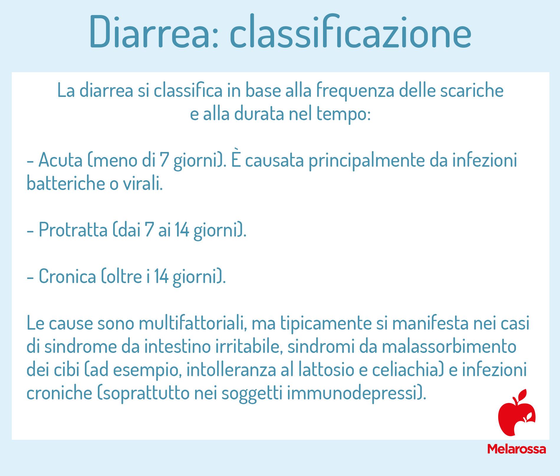 diarrea: classificazione