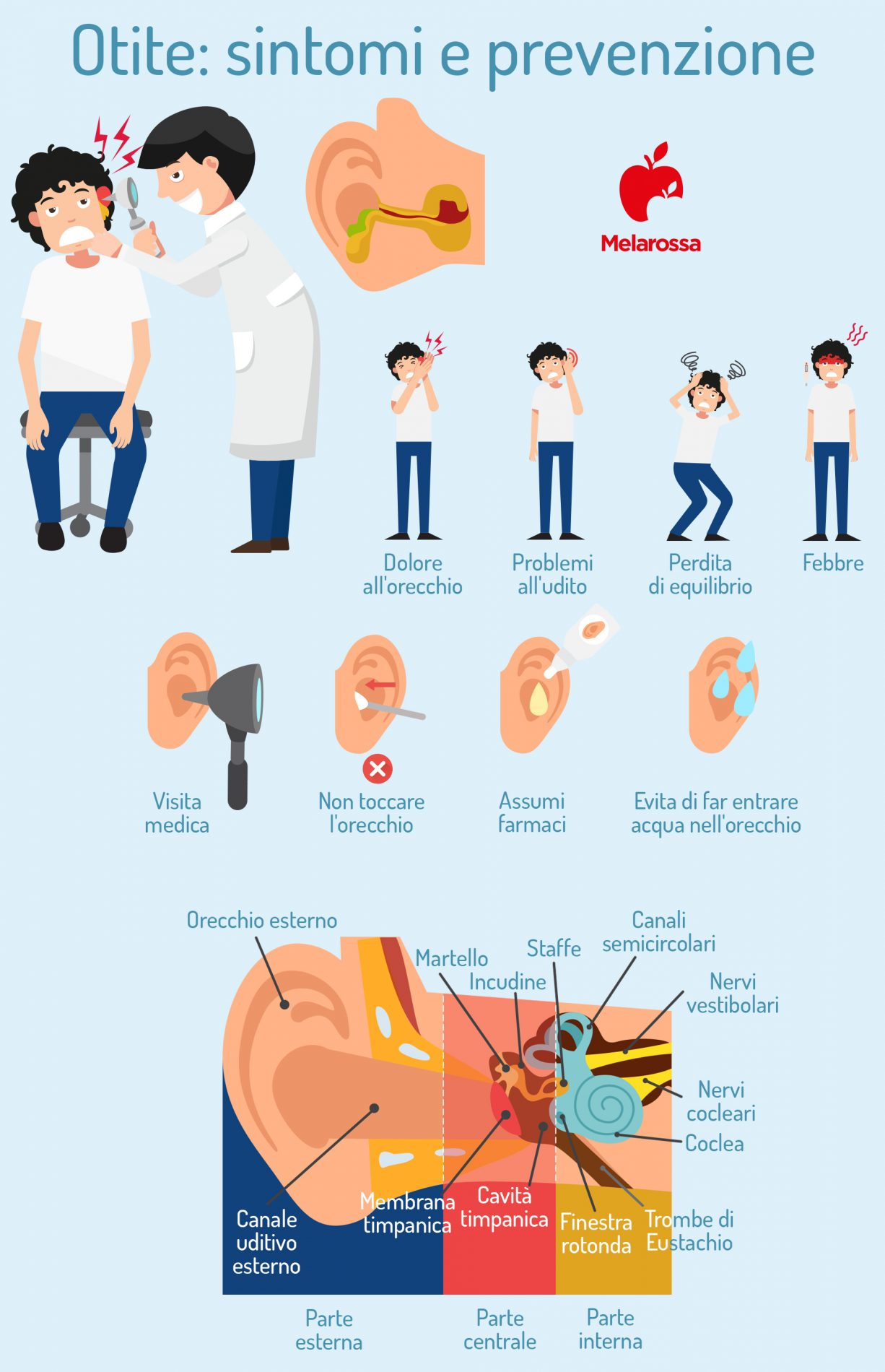 otite: sintomi