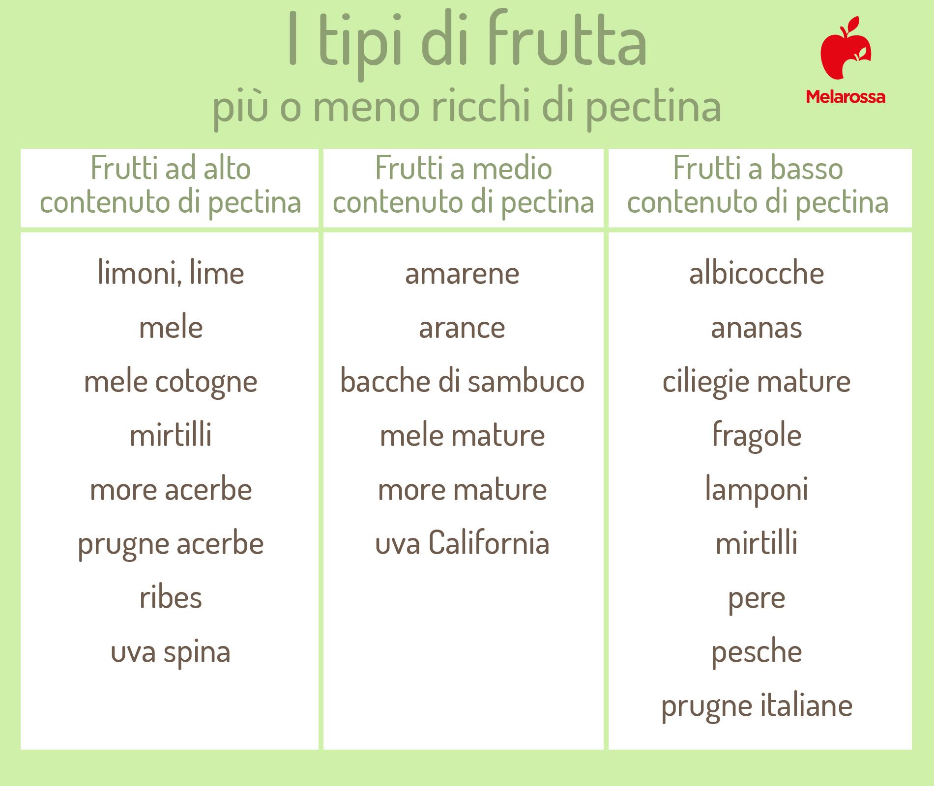 pectina: frutta che ne contiene