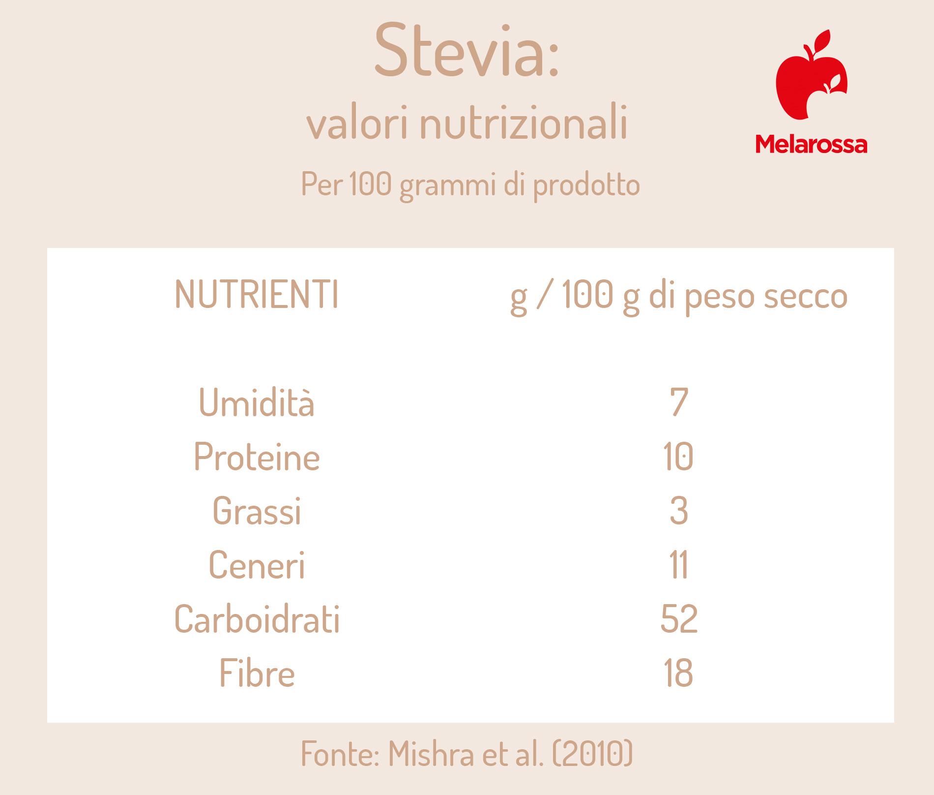 stevia: valori nutrizionali