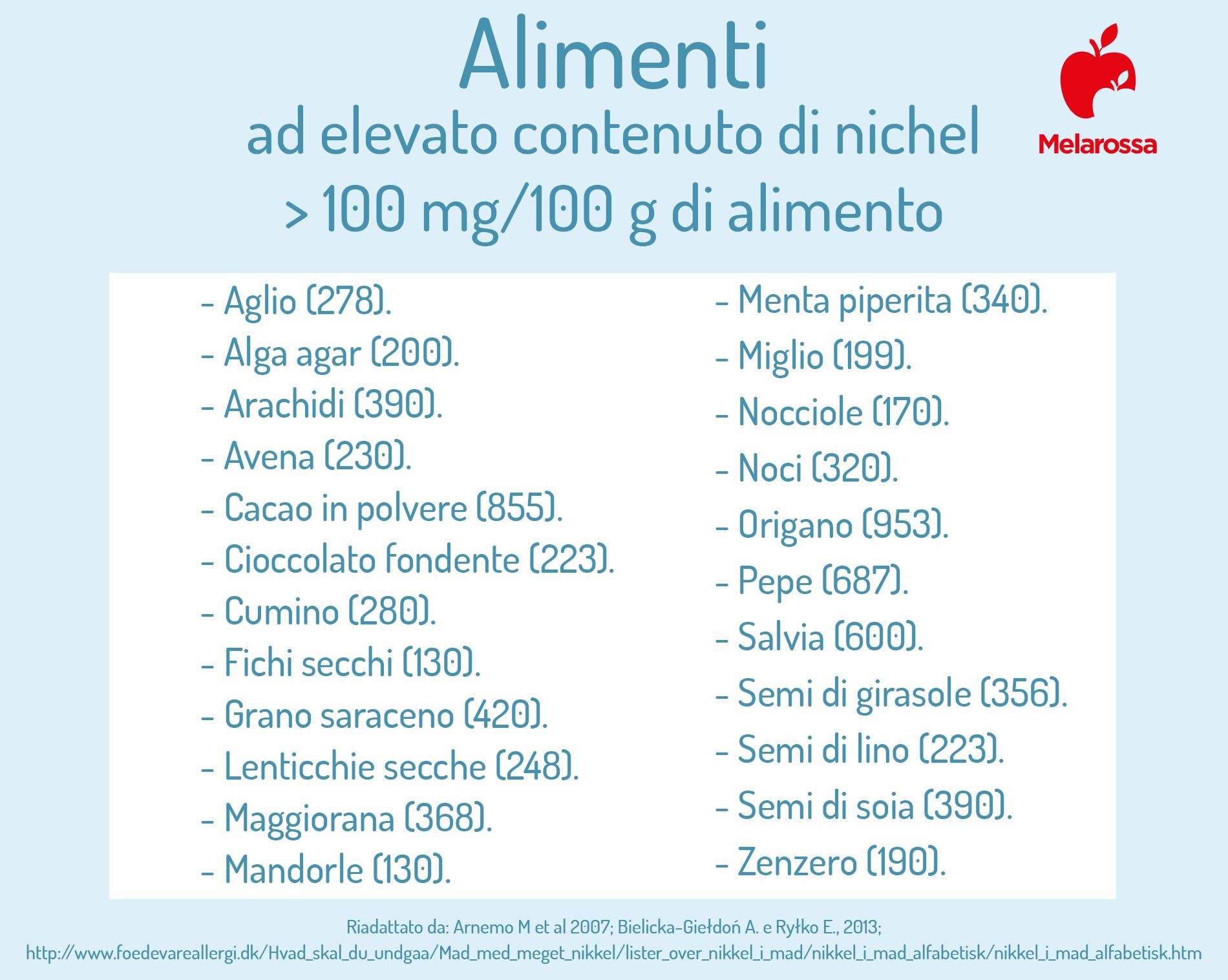 allergia al nichel: alimenti ad elevato contenuto di nichel