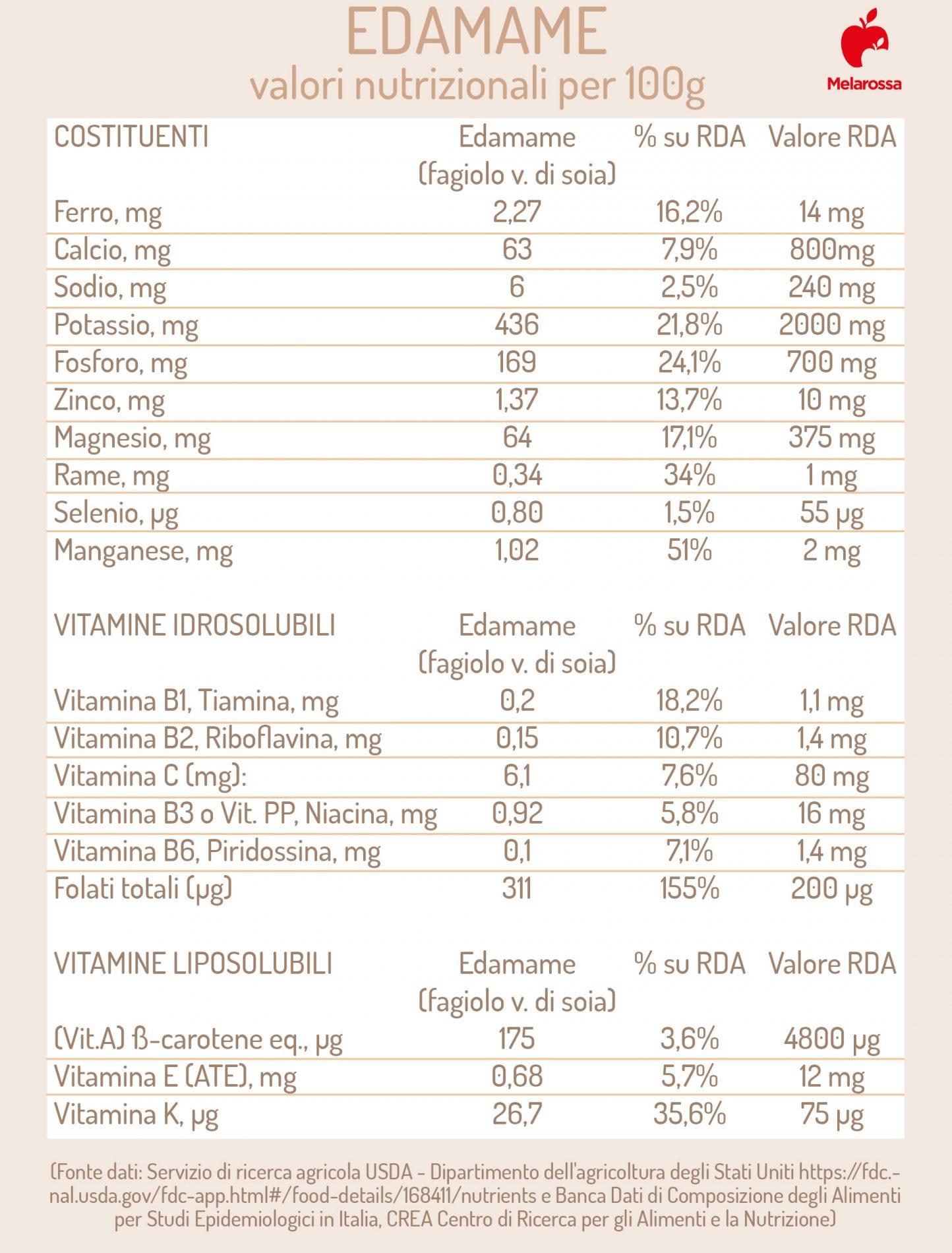 edamame: valori nutrizionali