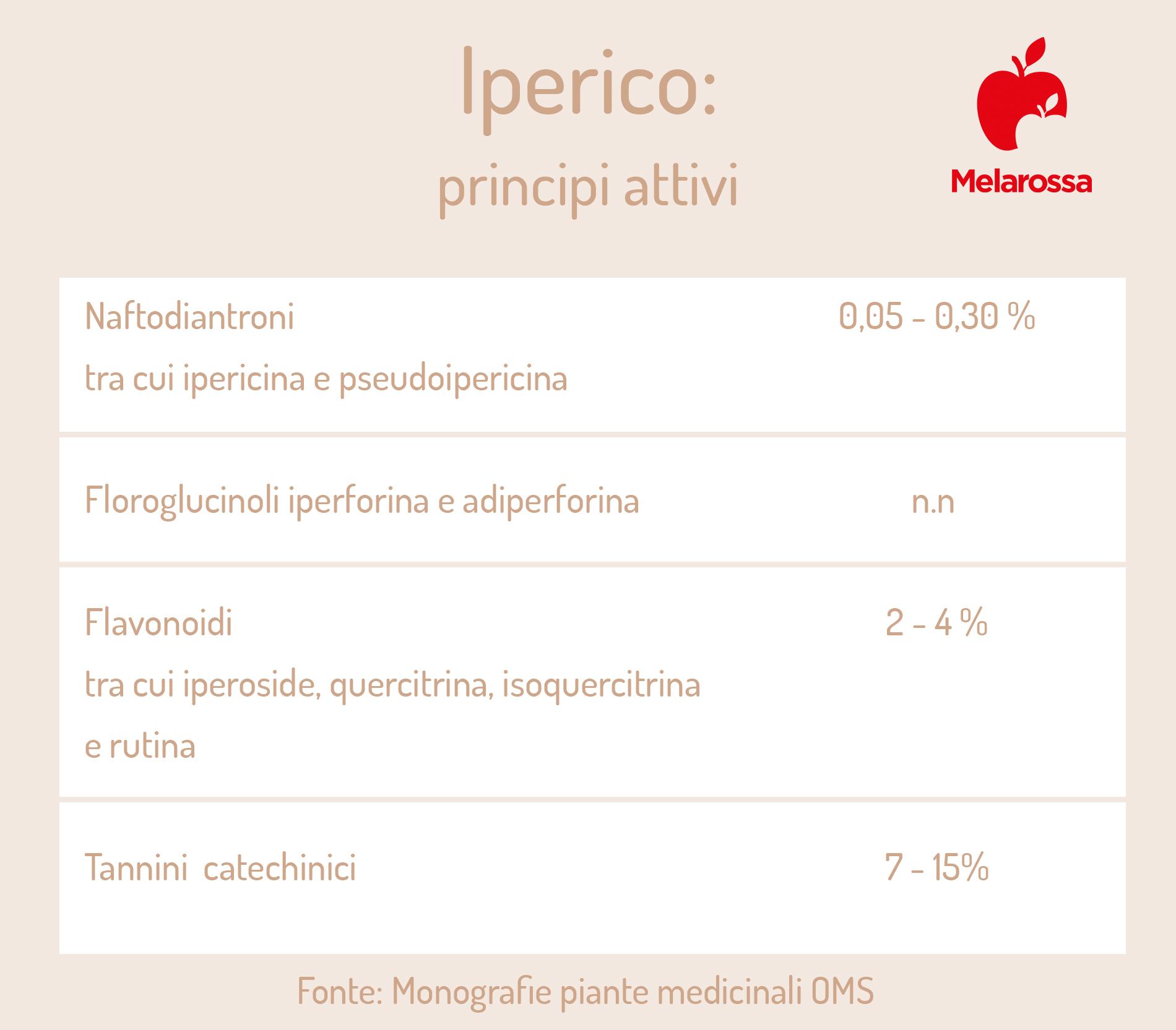 iperico: principi attivi