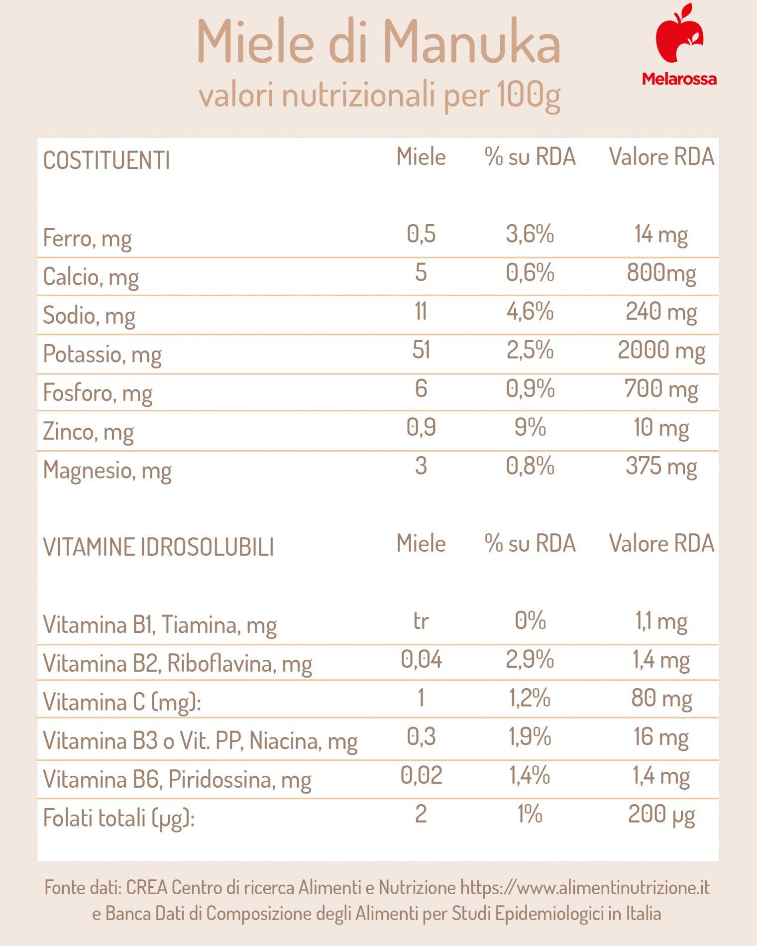 Miele di Manuka: valori nutrizionali