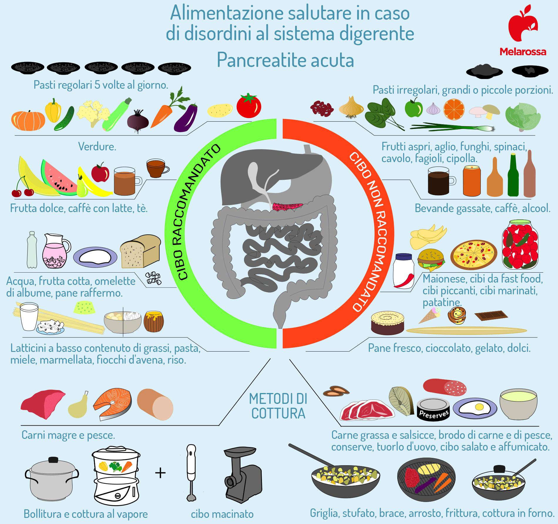 pancreatite acuta: dieta da seguire
