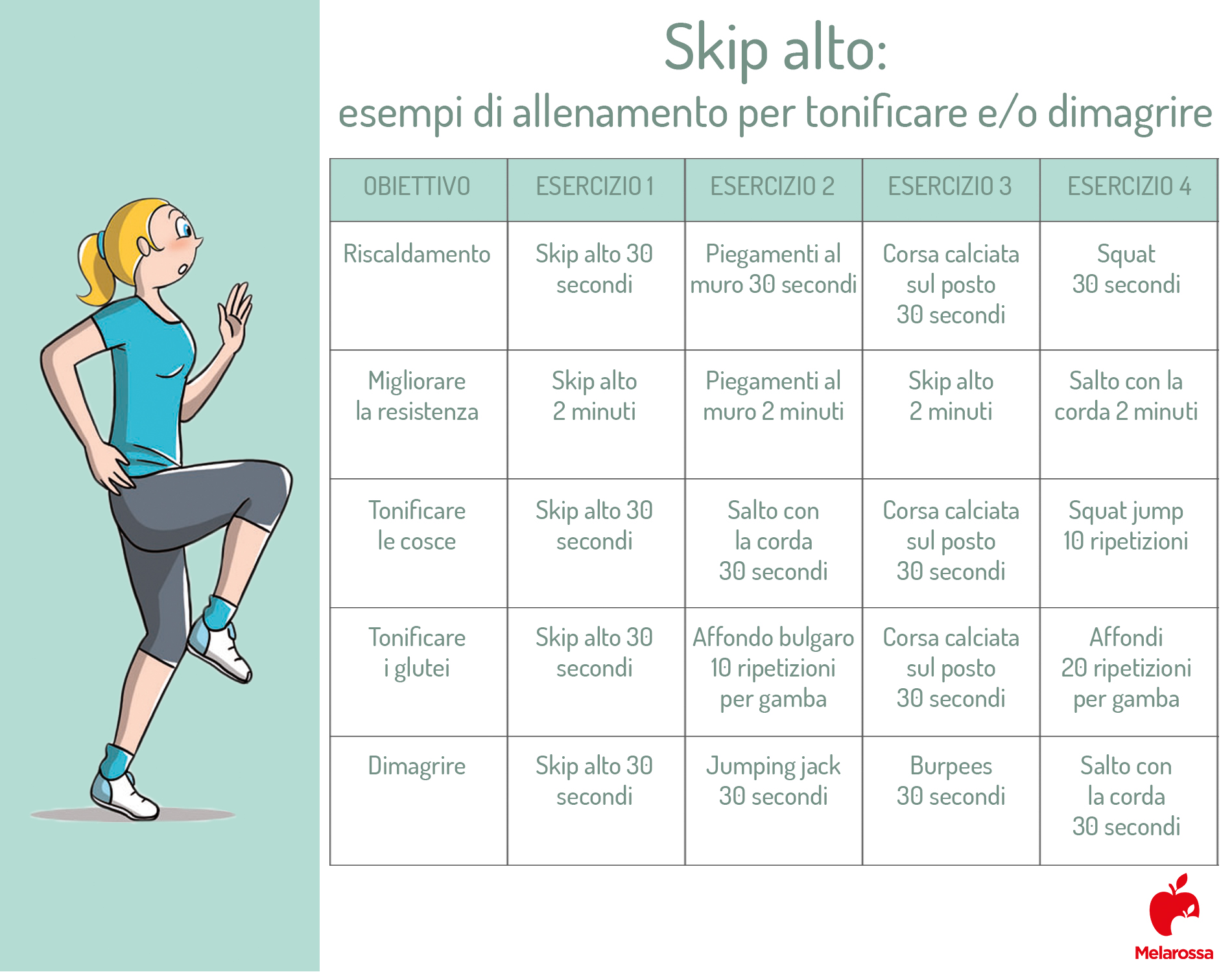 skip: workout per tonificare e dimagrire