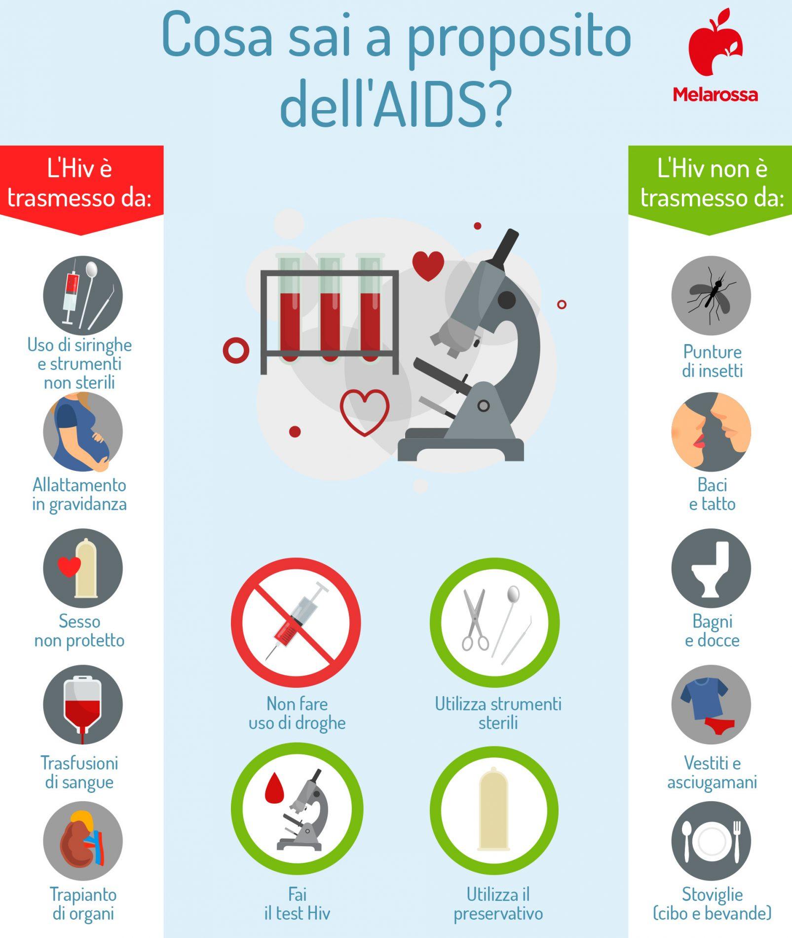 aids: trasmissione