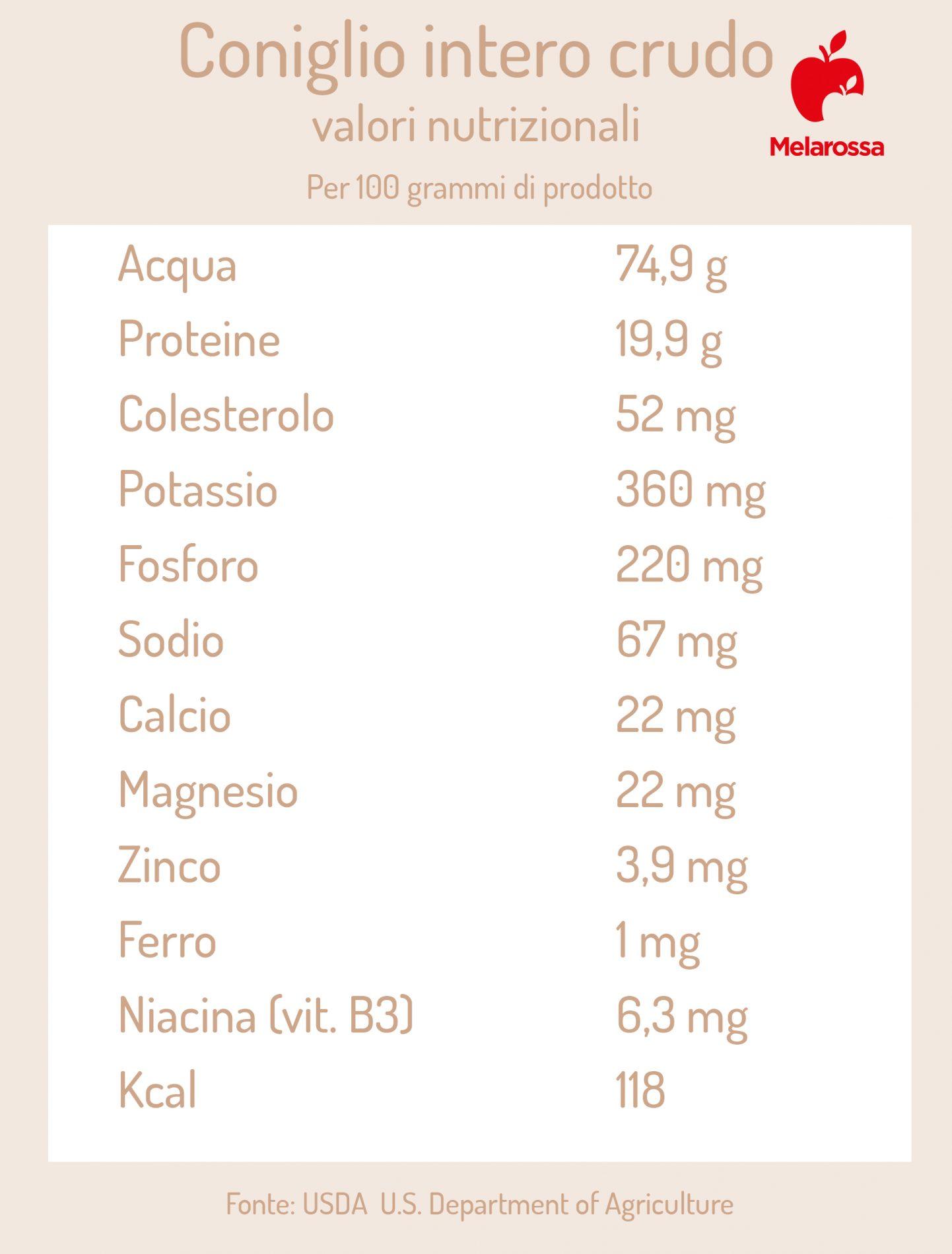 coniglio: valori nutrizionali