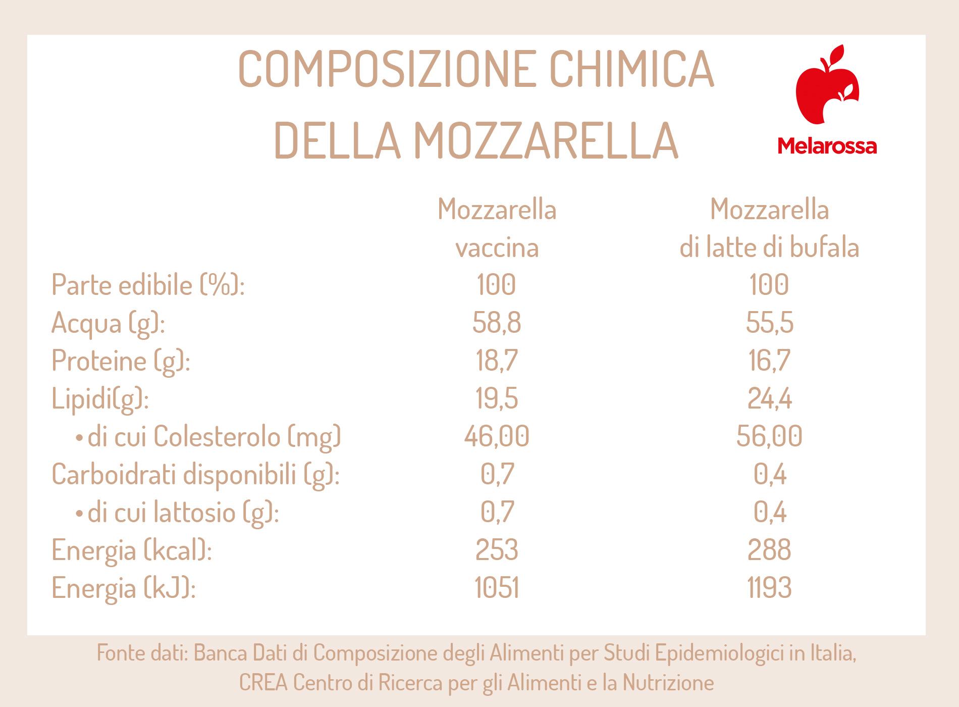 migliori ricette con mozzarella: calorie